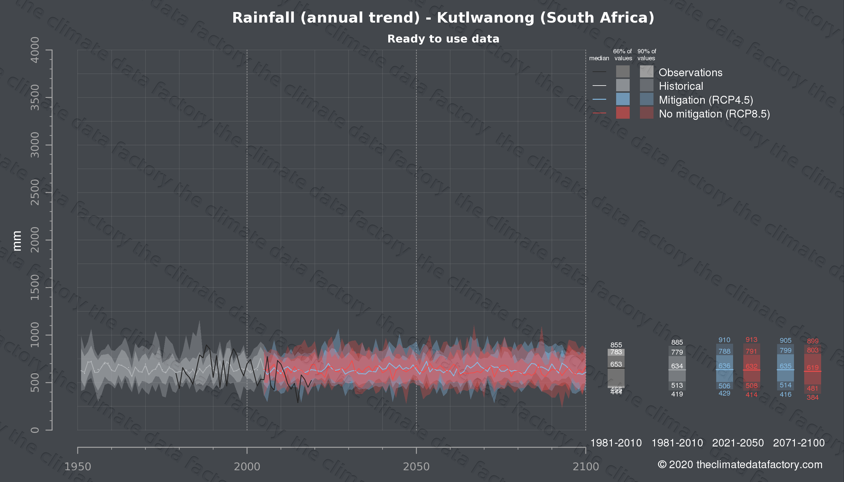 Graphic of projected rainfall for Kutlwanong (South Africa) under two climate change mitigation policy scenarios (RCP4.5, RCP8.5). Represented climate data are processed (bias-adjusted and quality controlled) data from IPCC models. https://theclimatedatafactory.com