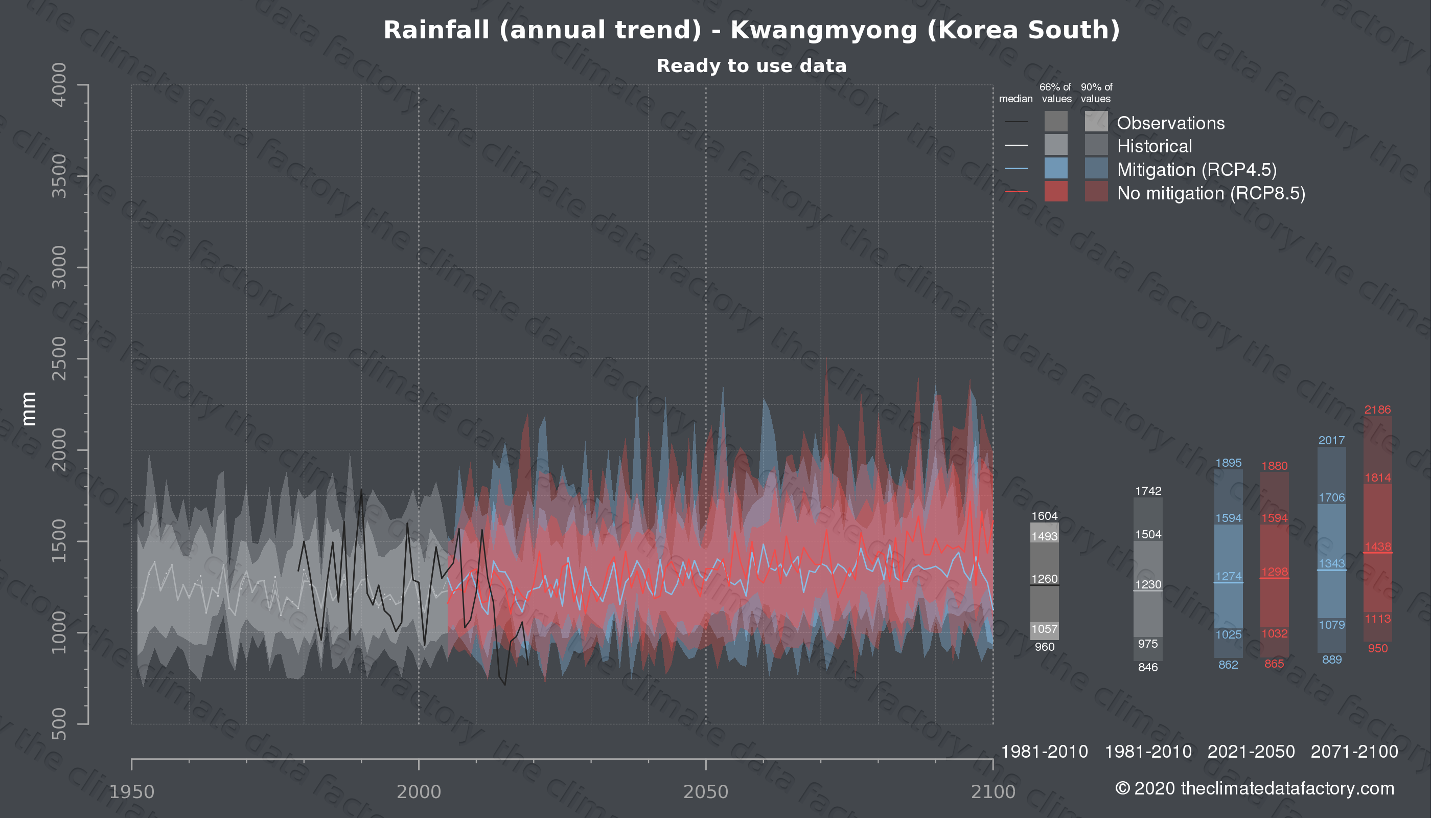 Graphic of projected rainfall for Kwangmyong (South Korea) under two climate change mitigation policy scenarios (RCP4.5, RCP8.5). Represented climate data are processed (bias-adjusted and quality controlled) data from IPCC models. https://theclimatedatafactory.com
