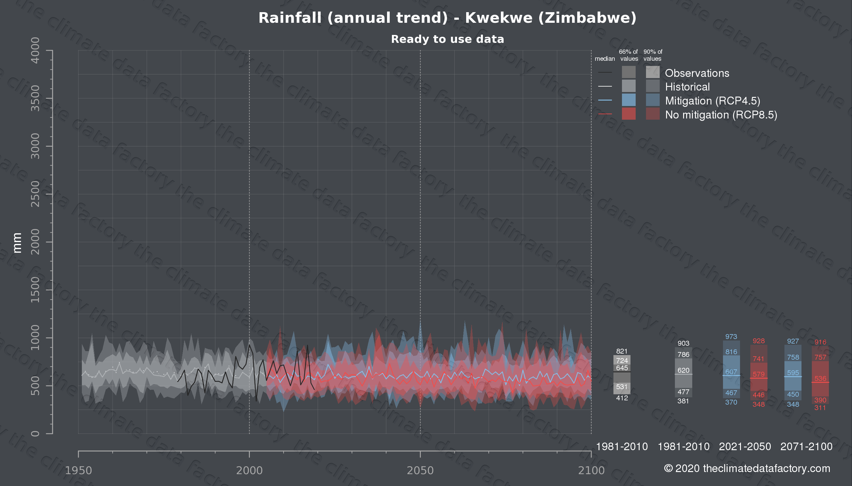 Graphic of projected rainfall for Kwekwe (Zimbabwe) under two climate change mitigation policy scenarios (RCP4.5, RCP8.5). Represented climate data are processed (bias-adjusted and quality controlled) data from IPCC models. https://theclimatedatafactory.com