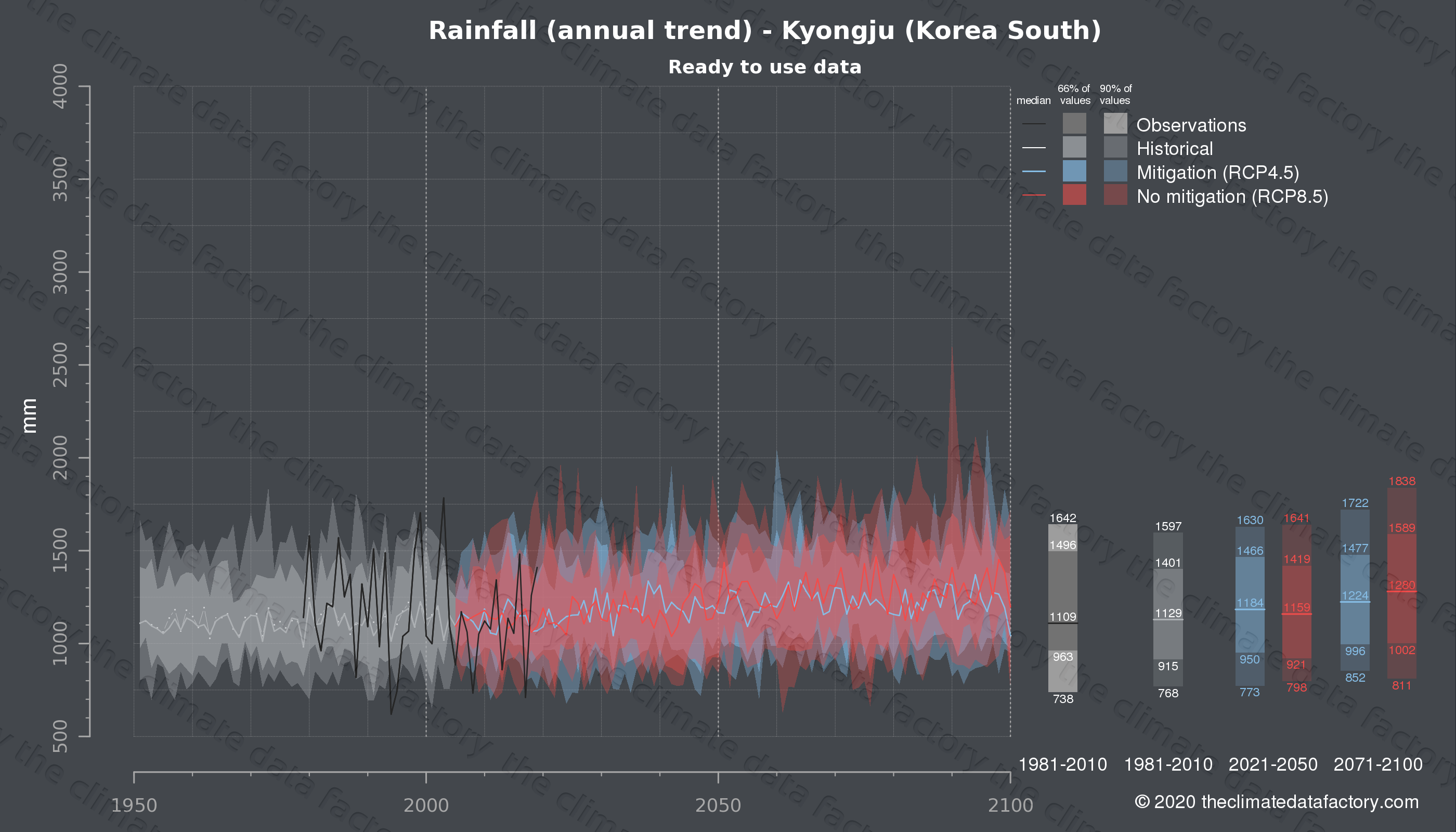 Graphic of projected rainfall for Kyongju (South Korea) under two climate change mitigation policy scenarios (RCP4.5, RCP8.5). Represented climate data are processed (bias-adjusted and quality controlled) data from IPCC models. https://theclimatedatafactory.com