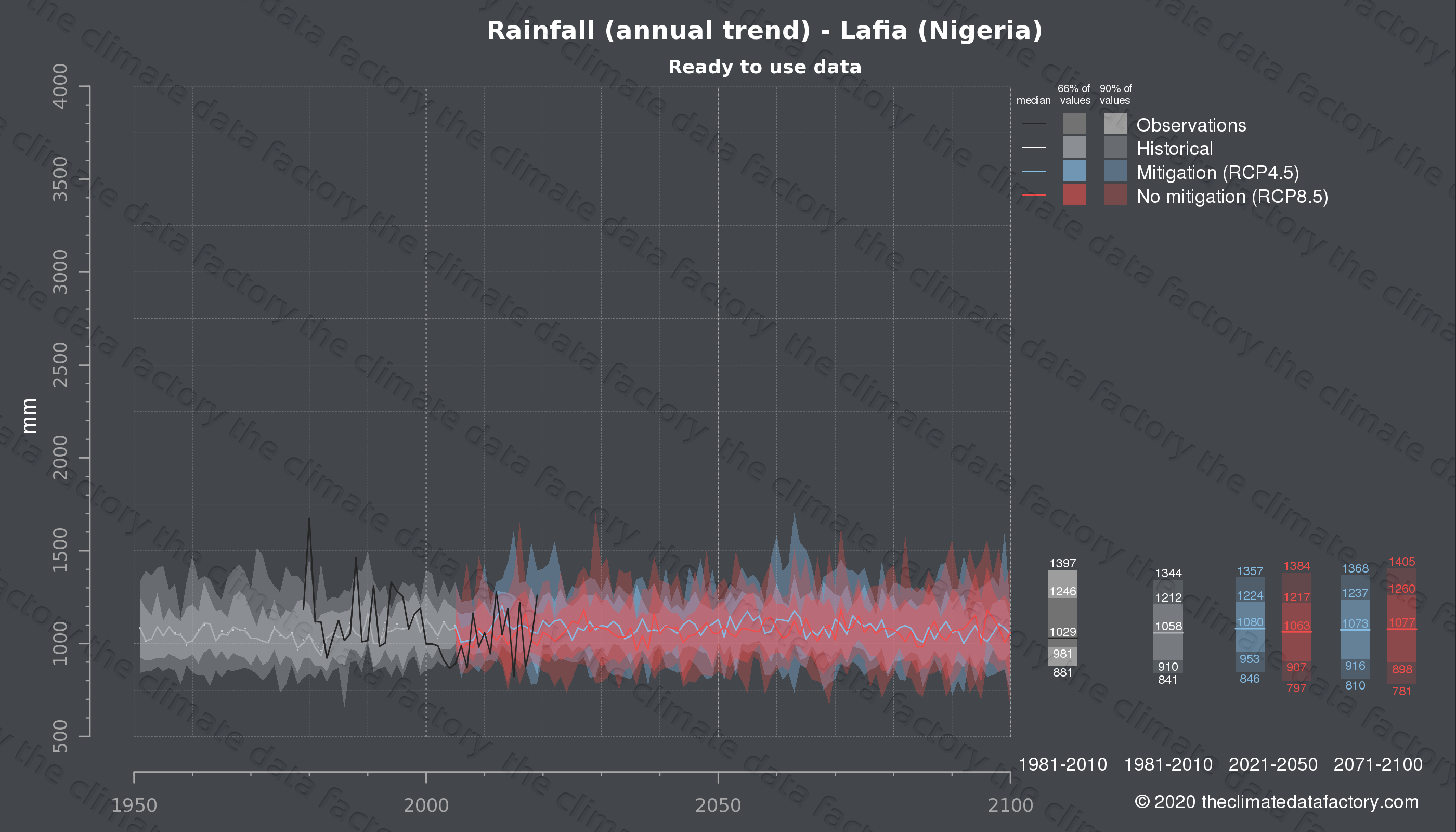 Graphic of projected rainfall for Lafia (Nigeria) under two climate change mitigation policy scenarios (RCP4.5, RCP8.5). Represented climate data are processed (bias-adjusted and quality controlled) data from IPCC models. https://theclimatedatafactory.com