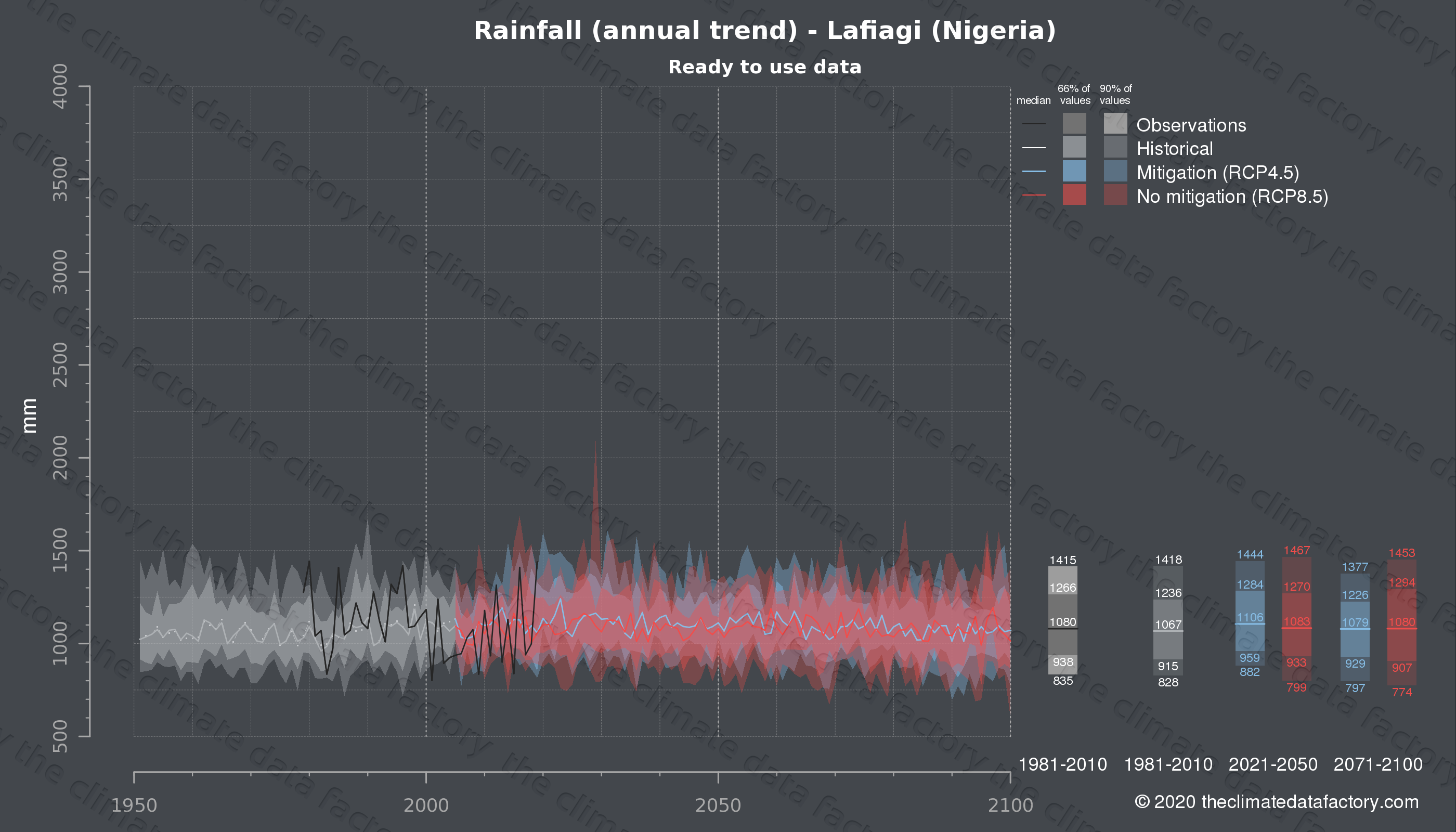 Graphic of projected rainfall for Lafiagi (Nigeria) under two climate change mitigation policy scenarios (RCP4.5, RCP8.5). Represented climate data are processed (bias-adjusted and quality controlled) data from IPCC models. https://theclimatedatafactory.com