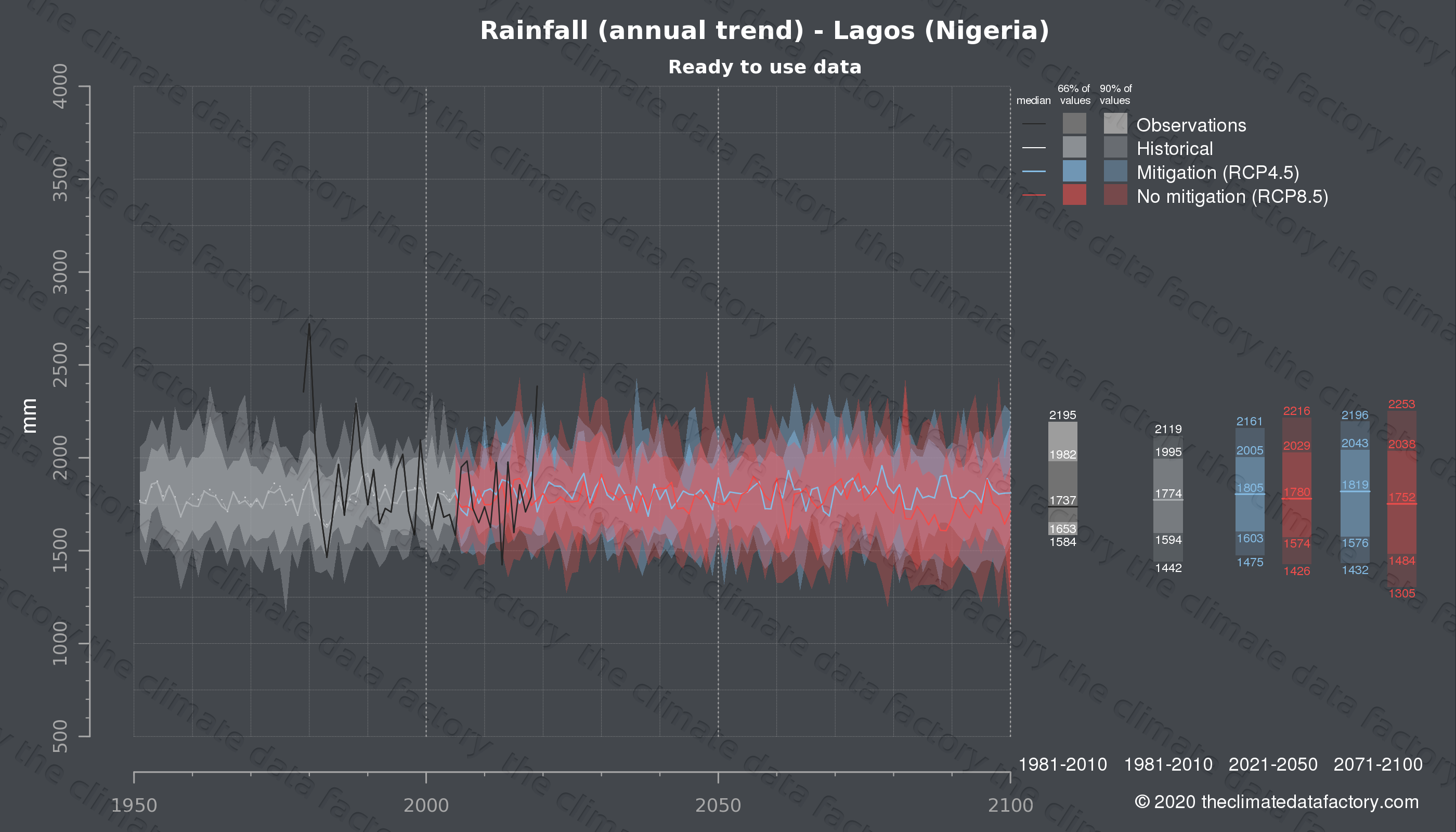 Graphic of projected rainfall for Lagos (Nigeria) under two climate change mitigation policy scenarios (RCP4.5, RCP8.5). Represented climate data are processed (bias-adjusted and quality controlled) data from IPCC models. https://theclimatedatafactory.com