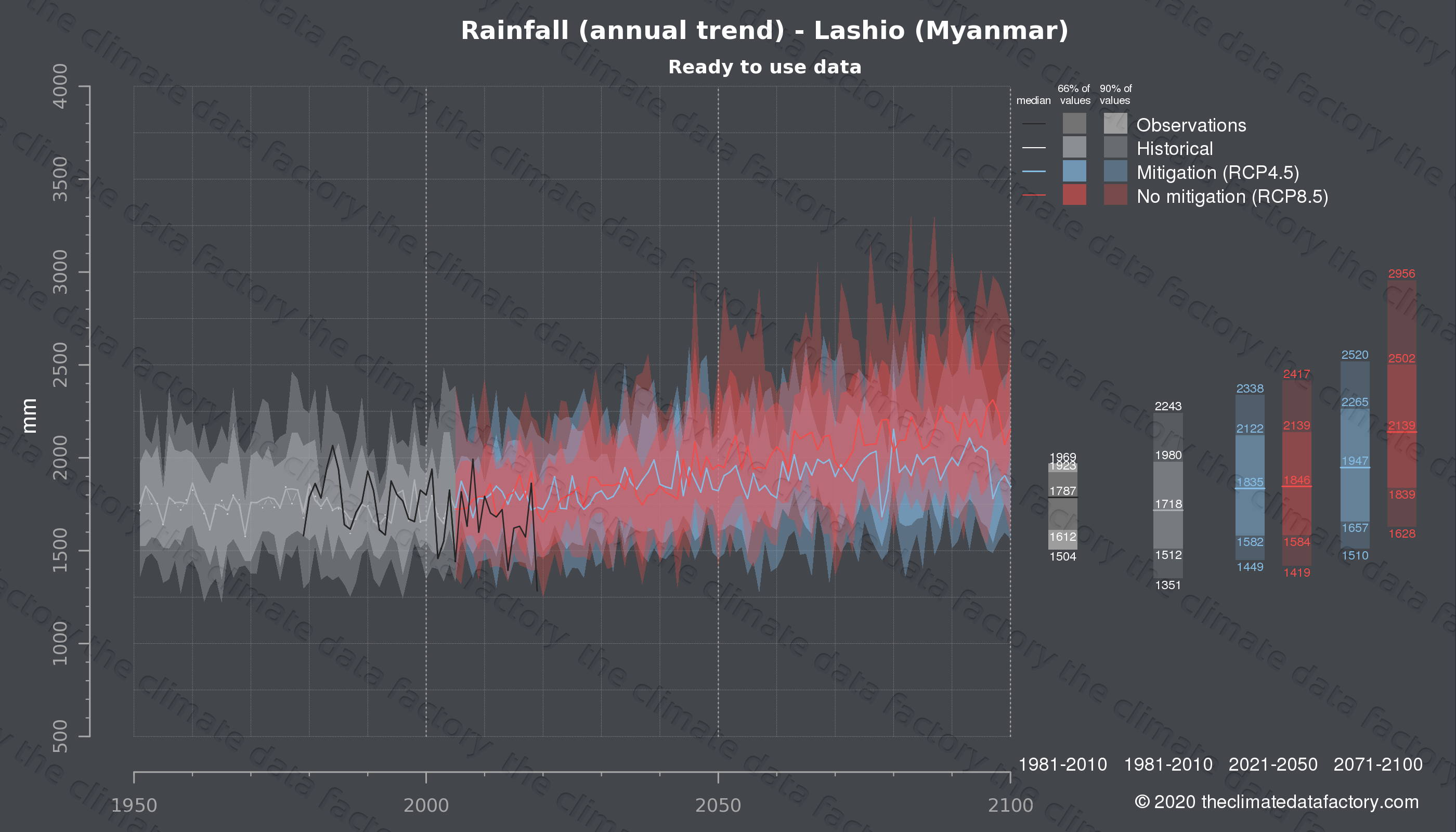Graphic of projected rainfall for Lashio (Myanmar) under two climate change mitigation policy scenarios (RCP4.5, RCP8.5). Represented climate data are processed (bias-adjusted and quality controlled) data from IPCC models. https://theclimatedatafactory.com