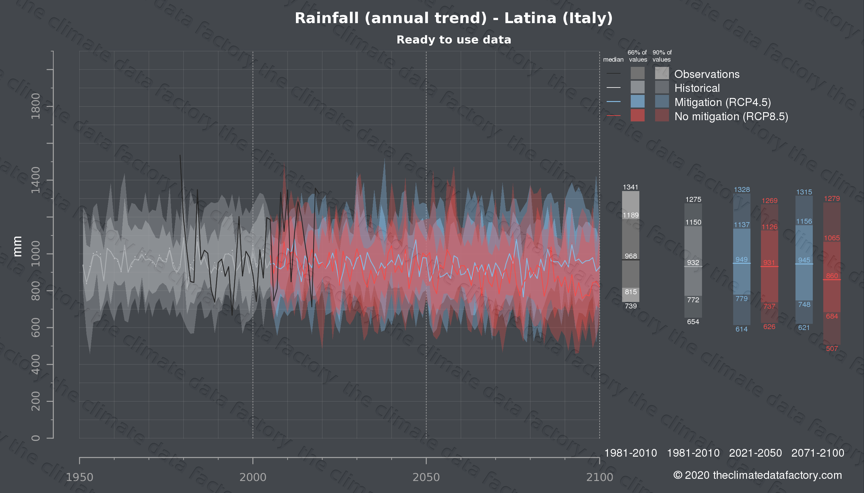 Graphic of projected rainfall for Latina (Italy) under two climate change mitigation policy scenarios (RCP4.5, RCP8.5). Represented climate data are processed (bias-adjusted and quality controlled) data from IPCC models. https://theclimatedatafactory.com