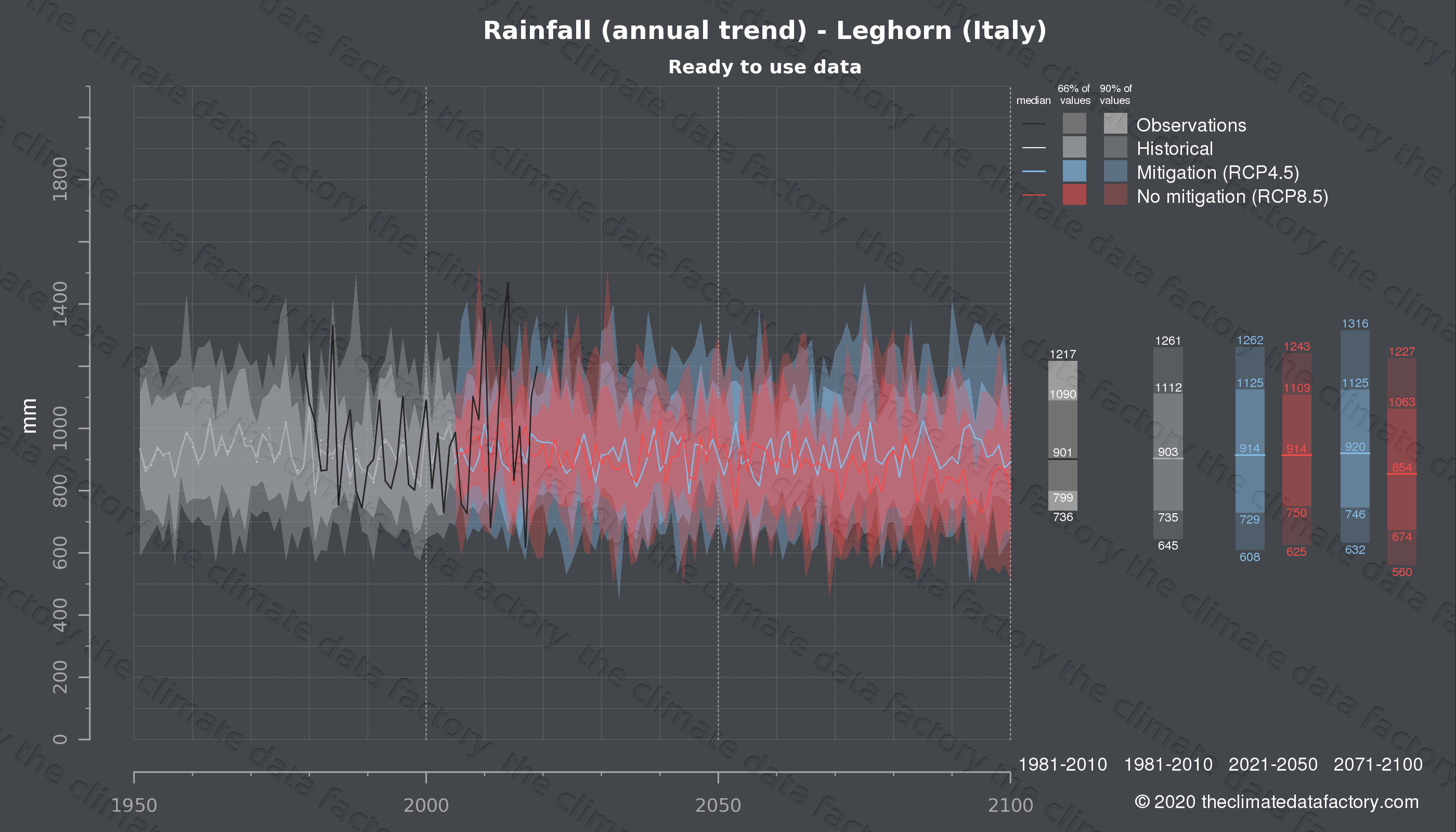 Graphic of projected rainfall for Leghorn (Italy) under two climate change mitigation policy scenarios (RCP4.5, RCP8.5). Represented climate data are processed (bias-adjusted and quality controlled) data from IPCC models. https://theclimatedatafactory.com