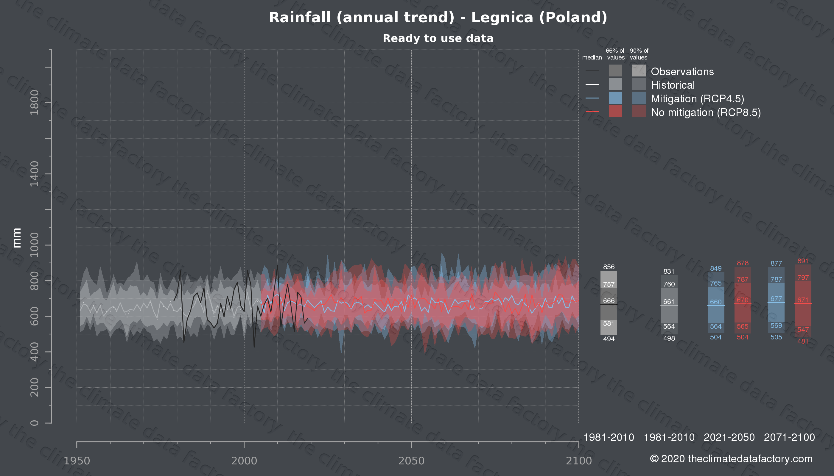 Graphic of projected rainfall for Legnica (Poland) under two climate change mitigation policy scenarios (RCP4.5, RCP8.5). Represented climate data are processed (bias-adjusted and quality controlled) data from IPCC models. https://theclimatedatafactory.com