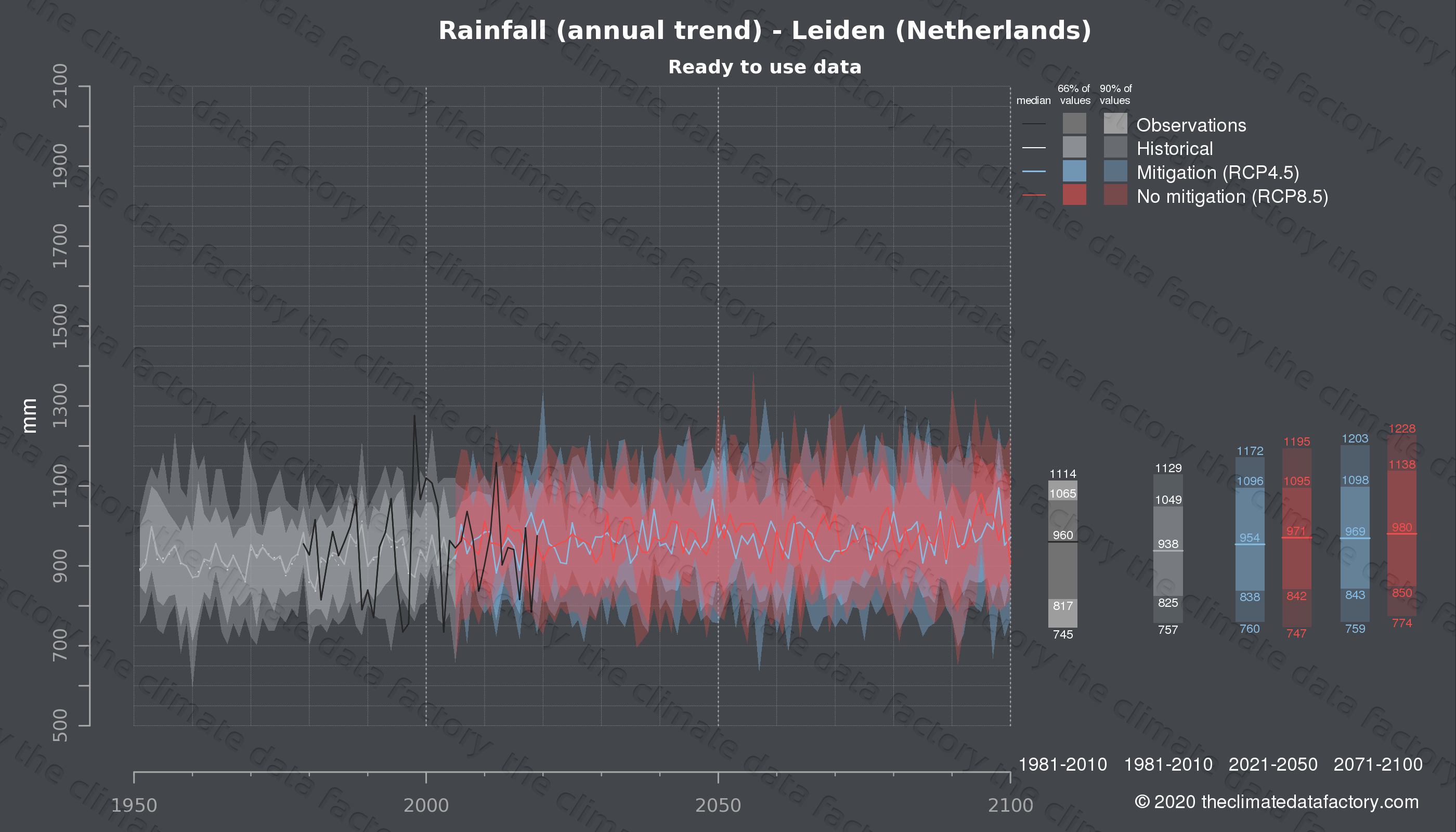 Graphic of projected rainfall for Leiden (Netherlands) under two climate change mitigation policy scenarios (RCP4.5, RCP8.5). Represented climate data are processed (bias-adjusted and quality controlled) data from IPCC models. https://theclimatedatafactory.com