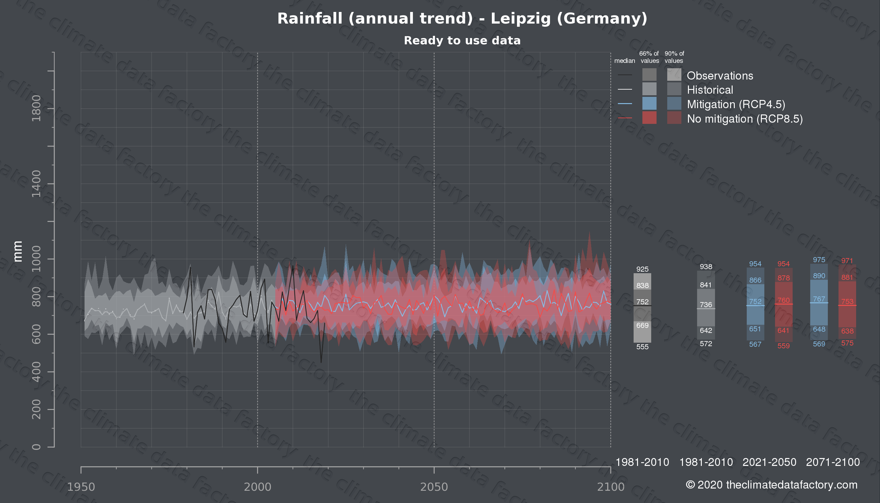 Graphic of projected rainfall for Leipzig (Germany) under two climate change mitigation policy scenarios (RCP4.5, RCP8.5). Represented climate data are processed (bias-adjusted and quality controlled) data from IPCC models. https://theclimatedatafactory.com