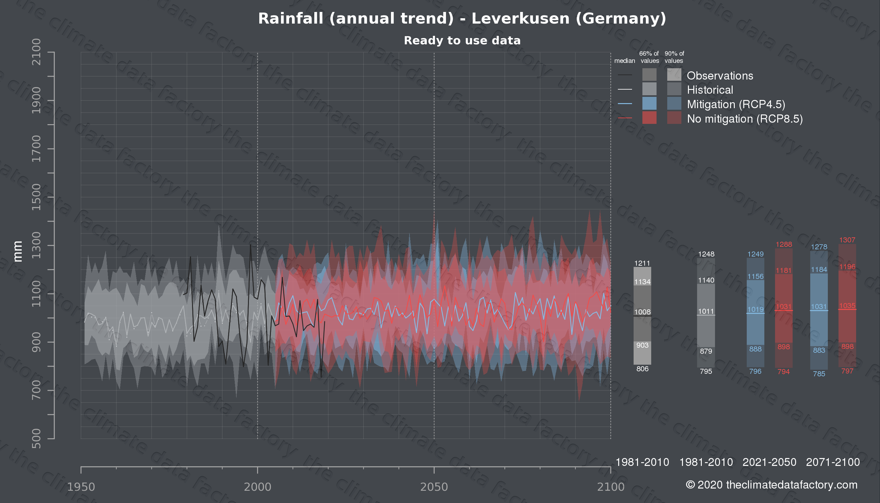Graphic of projected rainfall for Leverkusen (Germany) under two climate change mitigation policy scenarios (RCP4.5, RCP8.5). Represented climate data are processed (bias-adjusted and quality controlled) data from IPCC models. https://theclimatedatafactory.com