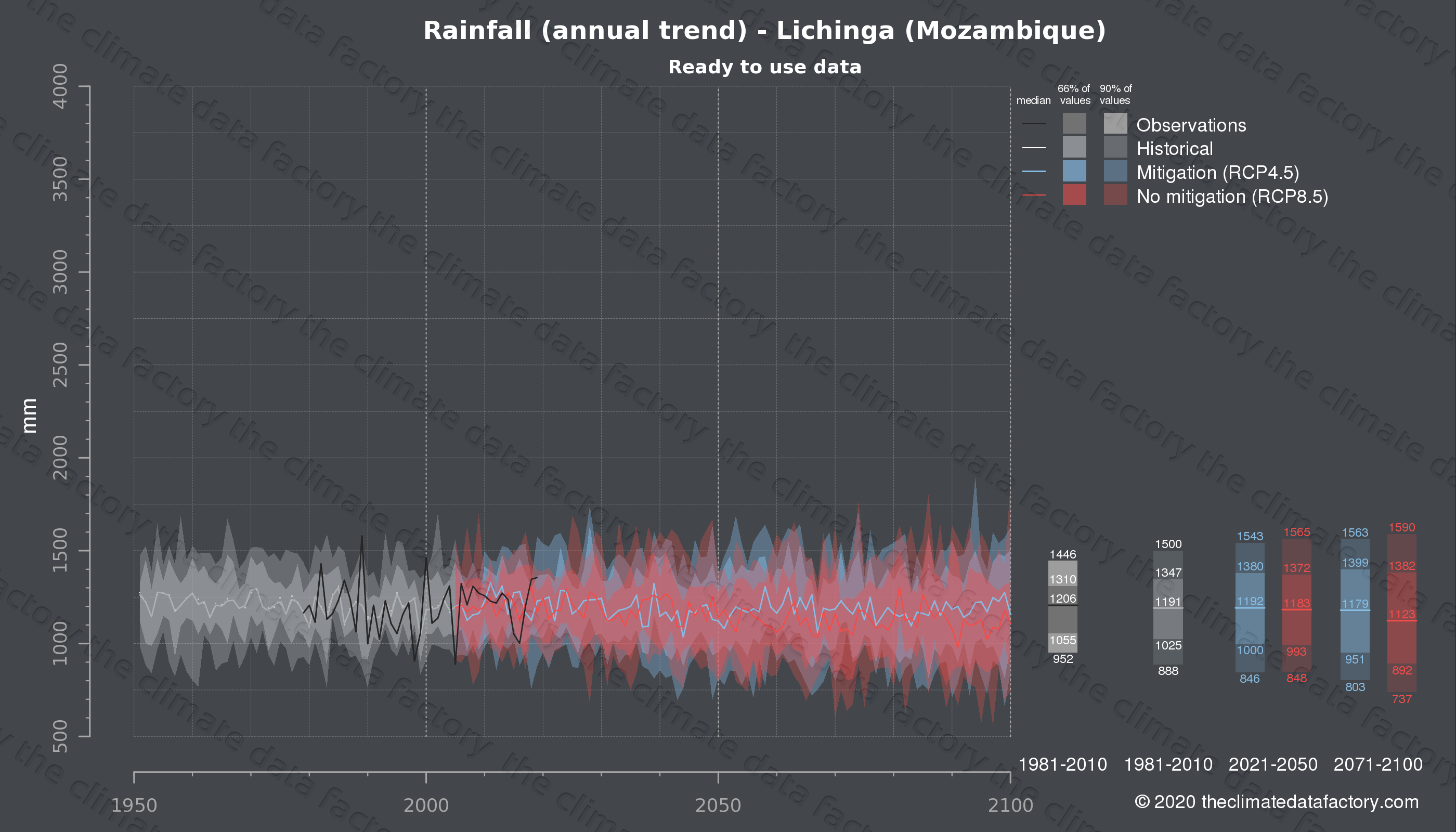 Graphic of projected rainfall for Lichinga (Mozambique) under two climate change mitigation policy scenarios (RCP4.5, RCP8.5). Represented climate data are processed (bias-adjusted and quality controlled) data from IPCC models. https://theclimatedatafactory.com