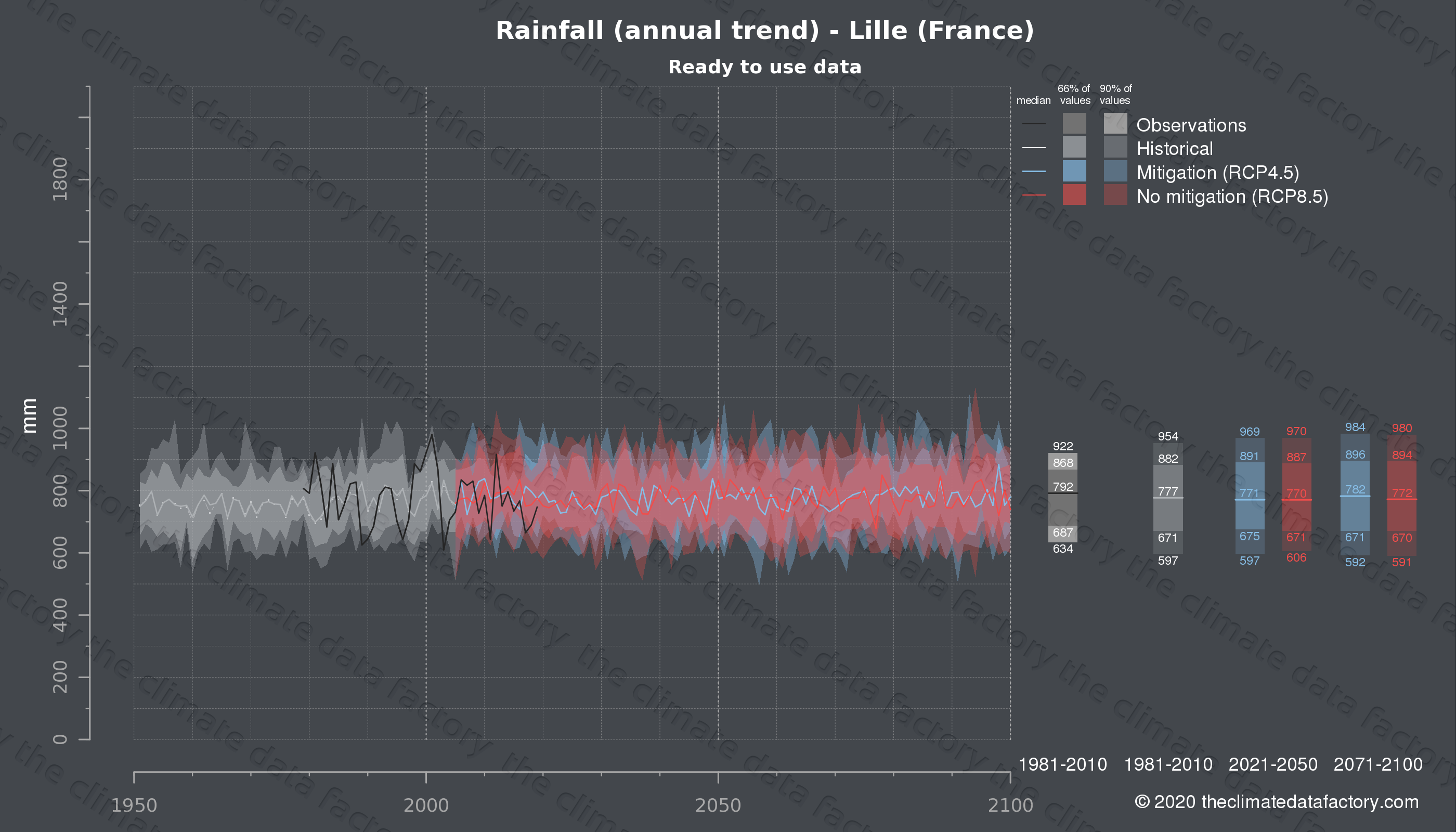 Graphic of projected rainfall for Lille (France) under two climate change mitigation policy scenarios (RCP4.5, RCP8.5). Represented climate data are processed (bias-adjusted and quality controlled) data from IPCC models. https://theclimatedatafactory.com