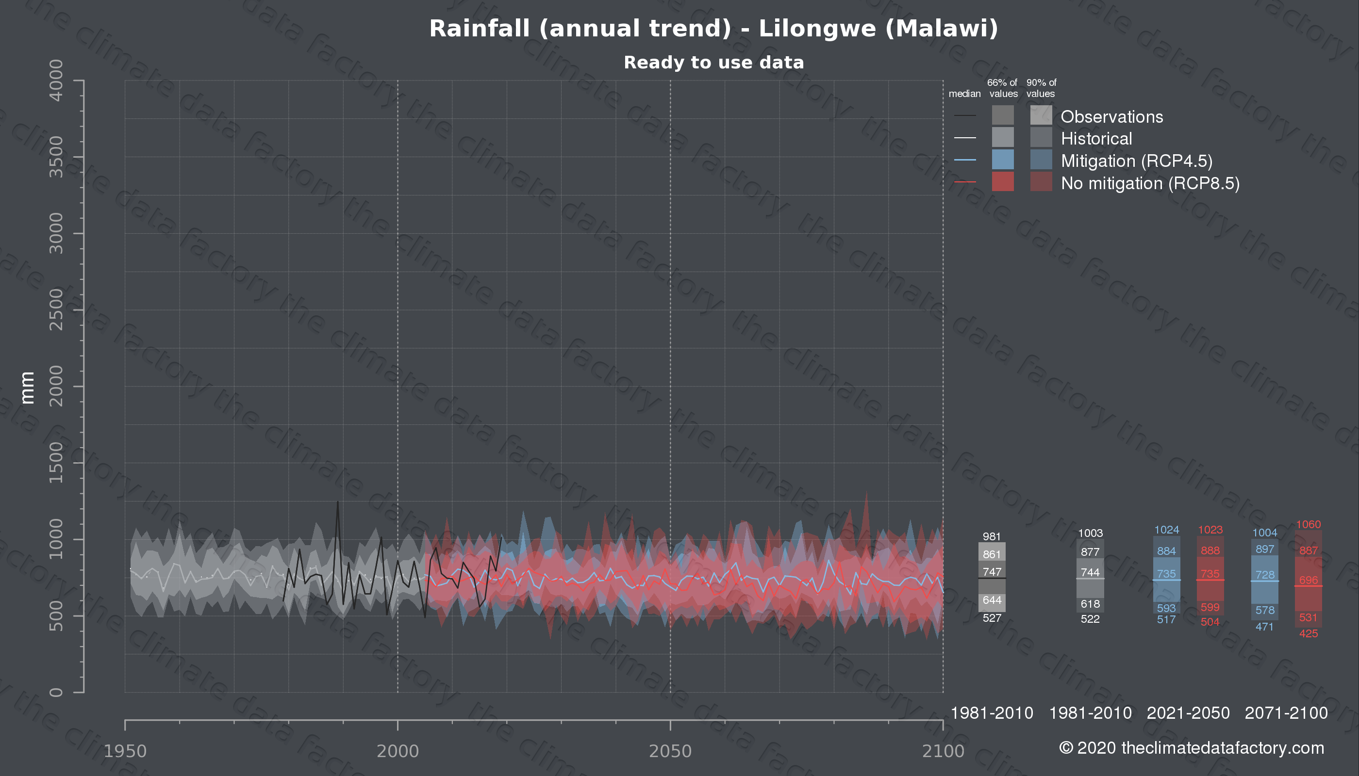 Graphic of projected rainfall for Lilongwe (Malawi) under two climate change mitigation policy scenarios (RCP4.5, RCP8.5). Represented climate data are processed (bias-adjusted and quality controlled) data from IPCC models. https://theclimatedatafactory.com