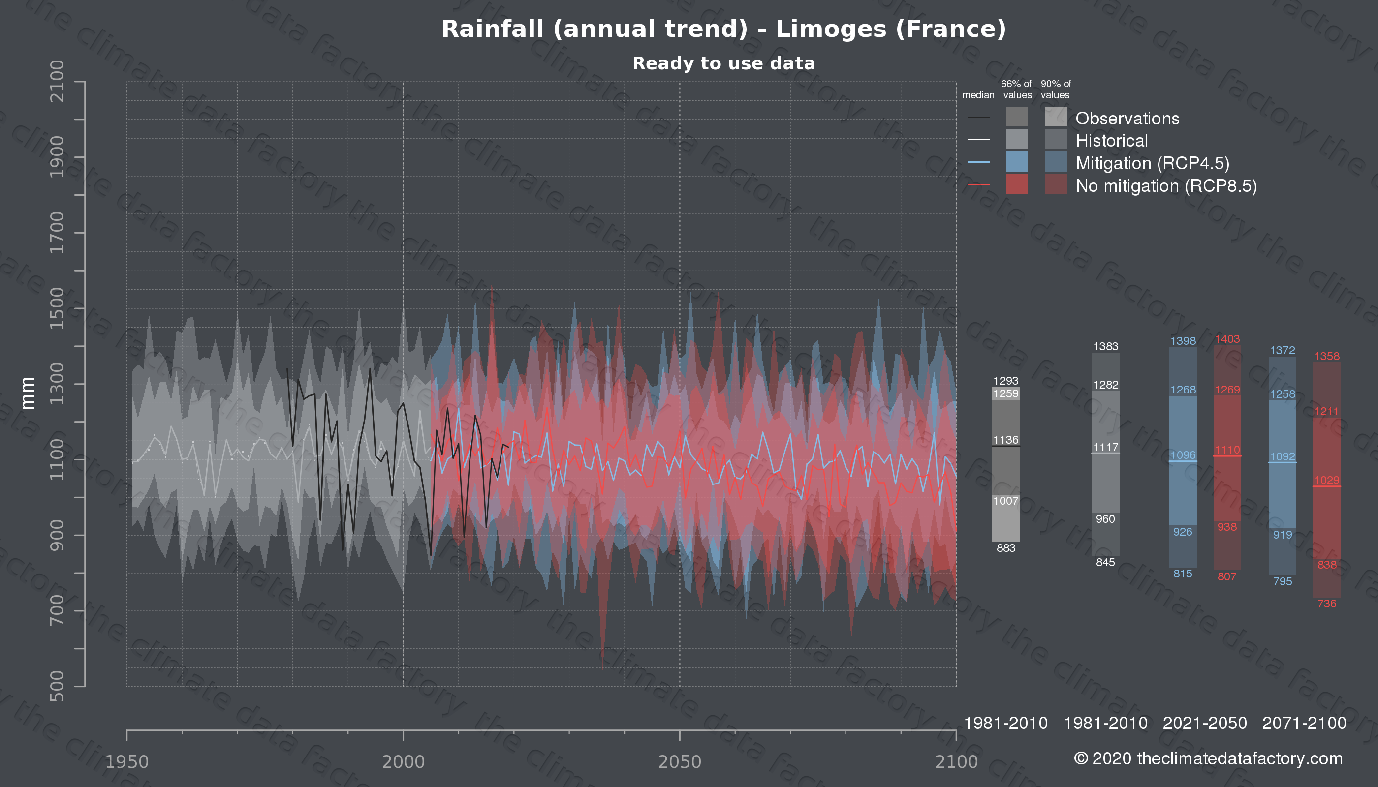 Graphic of projected rainfall for Limoges (France) under two climate change mitigation policy scenarios (RCP4.5, RCP8.5). Represented climate data are processed (bias-adjusted and quality controlled) data from IPCC models. https://theclimatedatafactory.com