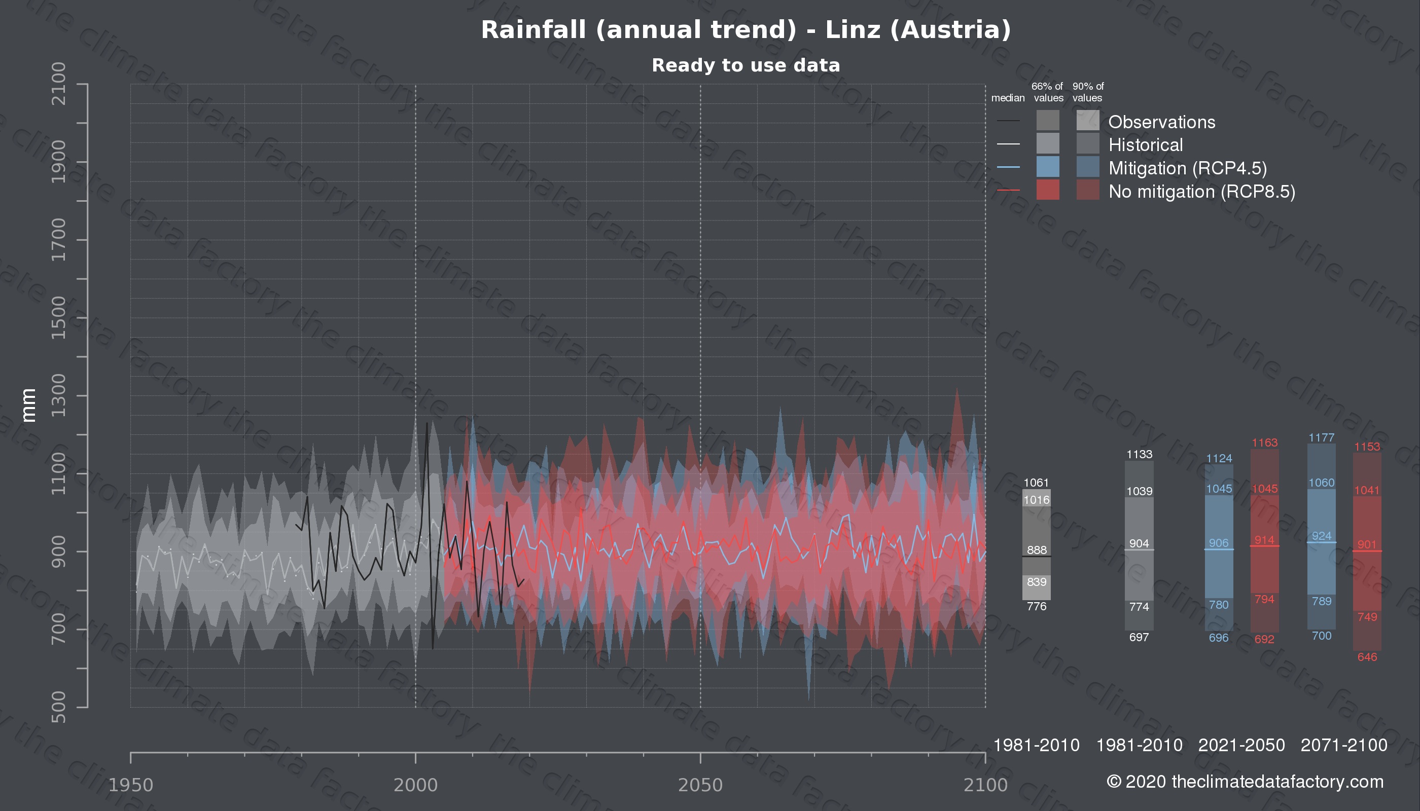 Graphic of projected rainfall for Linz (Austria) under two climate change mitigation policy scenarios (RCP4.5, RCP8.5). Represented climate data are processed (bias-adjusted and quality controlled) data from IPCC models. https://theclimatedatafactory.com