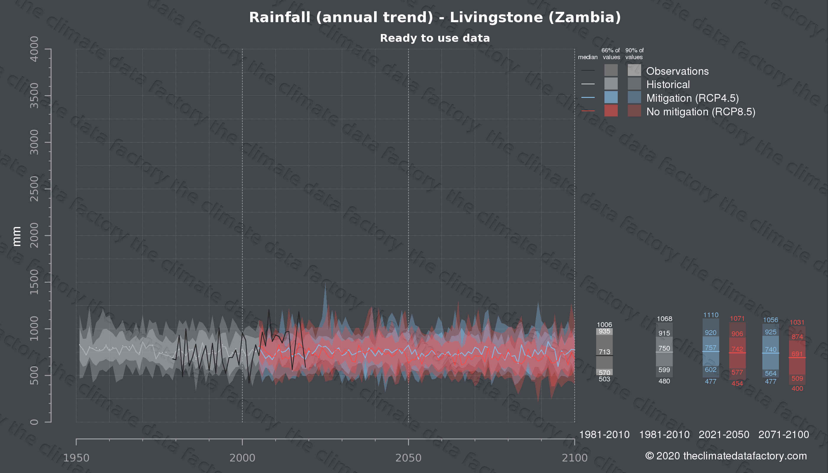 Graphic of projected rainfall for Livingstone (Zambia) under two climate change mitigation policy scenarios (RCP4.5, RCP8.5). Represented climate data are processed (bias-adjusted and quality controlled) data from IPCC models. https://theclimatedatafactory.com