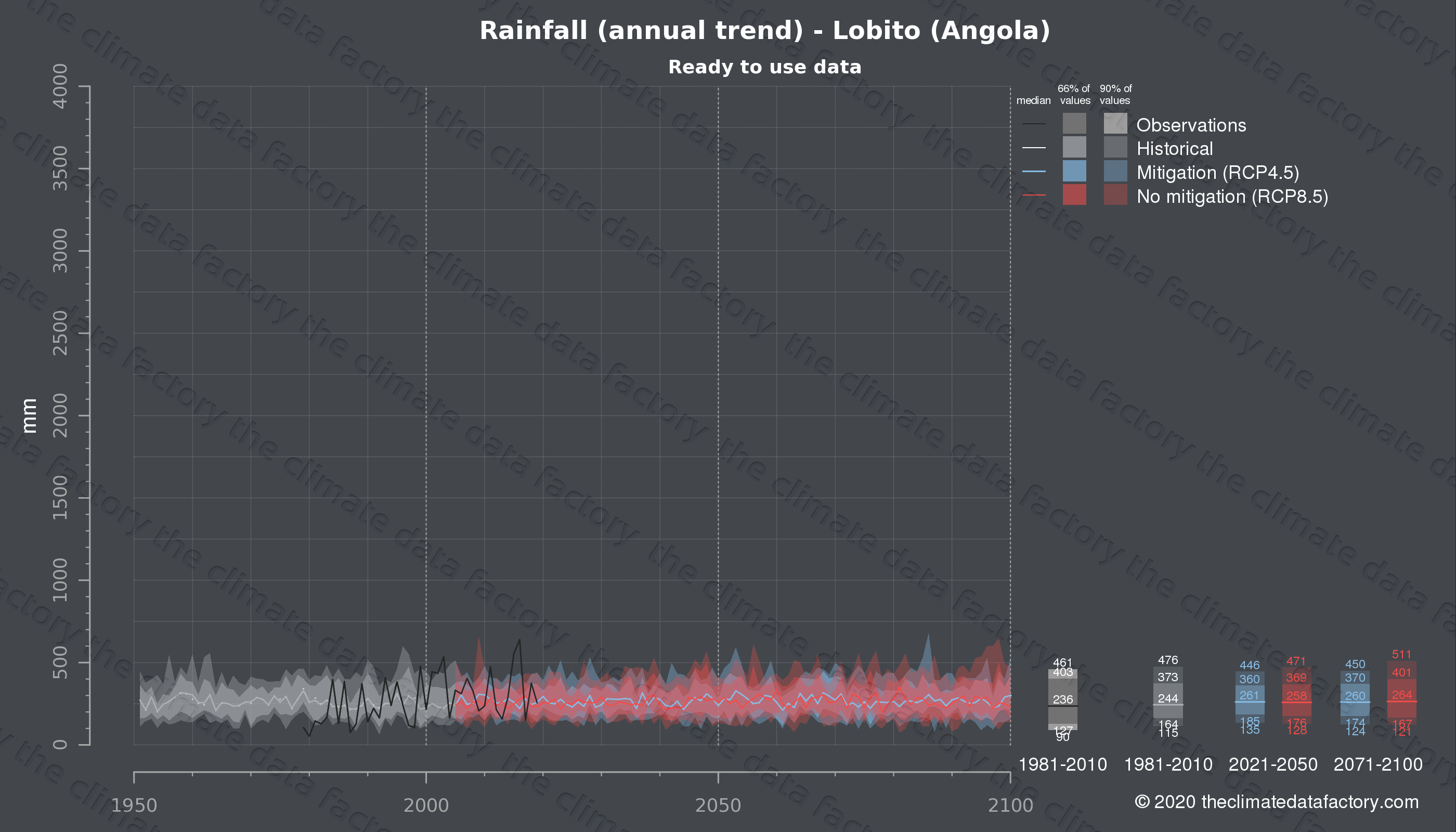 Graphic of projected rainfall for Lobito (Angola) under two climate change mitigation policy scenarios (RCP4.5, RCP8.5). Represented climate data are processed (bias-adjusted and quality controlled) data from IPCC models. https://theclimatedatafactory.com