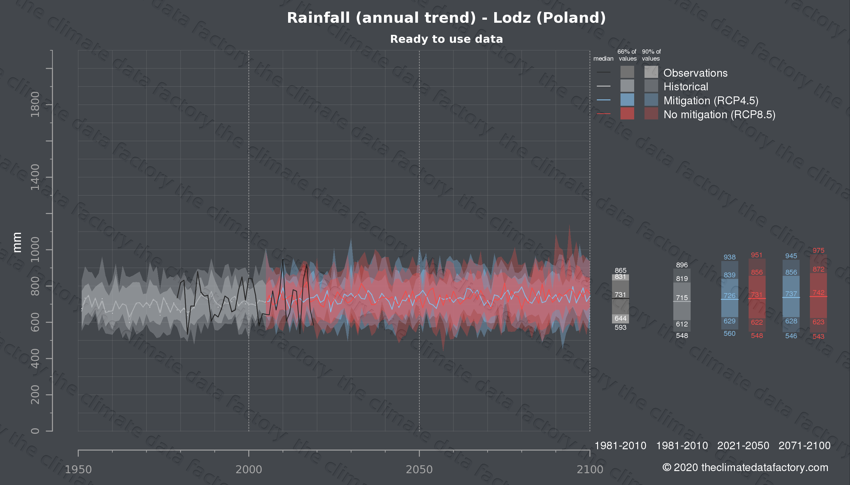 Graphic of projected rainfall for Lodz (Poland) under two climate change mitigation policy scenarios (RCP4.5, RCP8.5). Represented climate data are processed (bias-adjusted and quality controlled) data from IPCC models. https://theclimatedatafactory.com