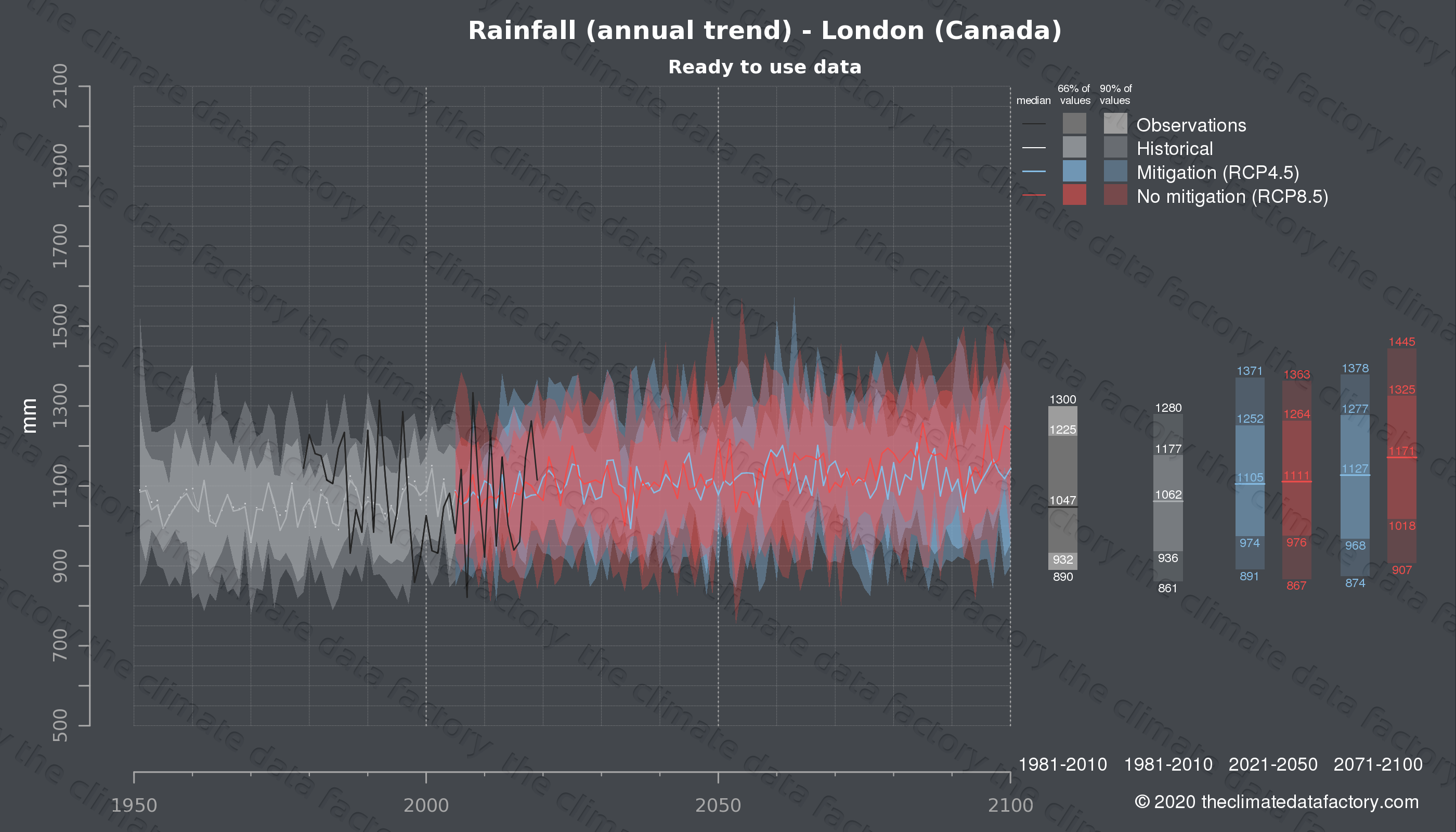 Graphic of projected rainfall for London (Canada) under two climate change mitigation policy scenarios (RCP4.5, RCP8.5). Represented climate data are processed (bias-adjusted and quality controlled) data from IPCC models. https://theclimatedatafactory.com