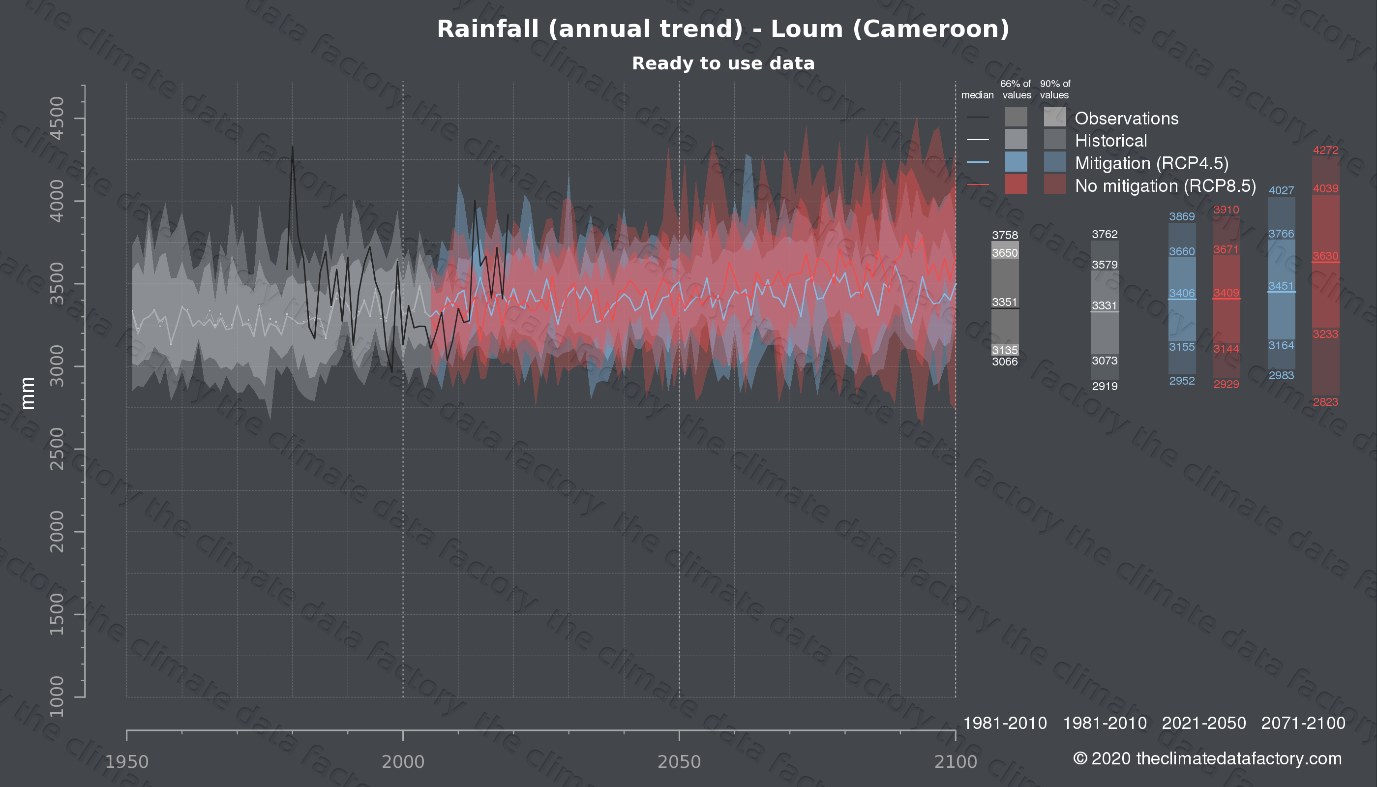 Graphic of projected rainfall for Loum (Cameroon) under two climate change mitigation policy scenarios (RCP4.5, RCP8.5). Represented climate data are processed (bias-adjusted and quality controlled) data from IPCC models. https://theclimatedatafactory.com