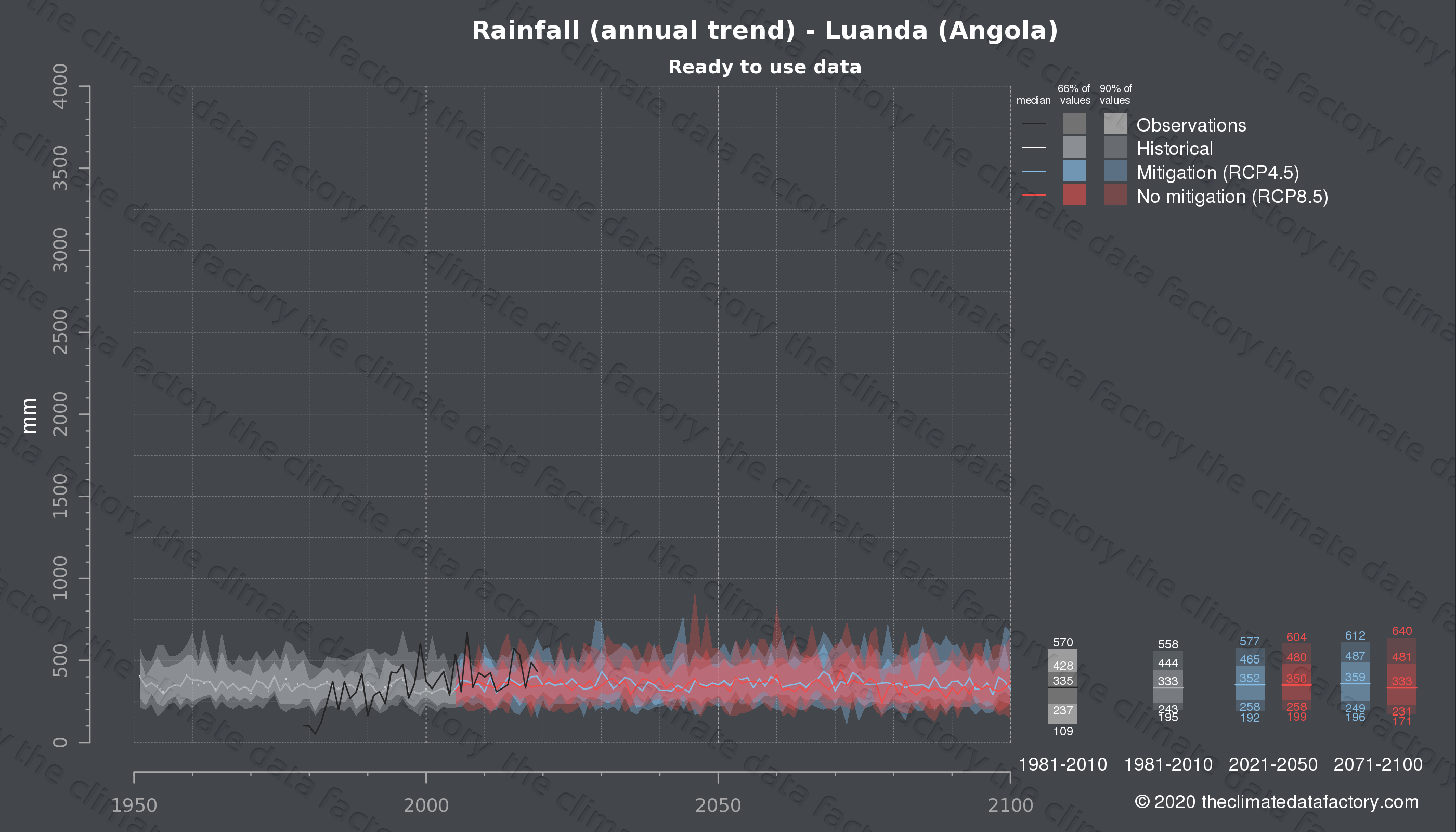 Graphic of projected rainfall for Luanda (Angola) under two climate change mitigation policy scenarios (RCP4.5, RCP8.5). Represented climate data are processed (bias-adjusted and quality controlled) data from IPCC models. https://theclimatedatafactory.com