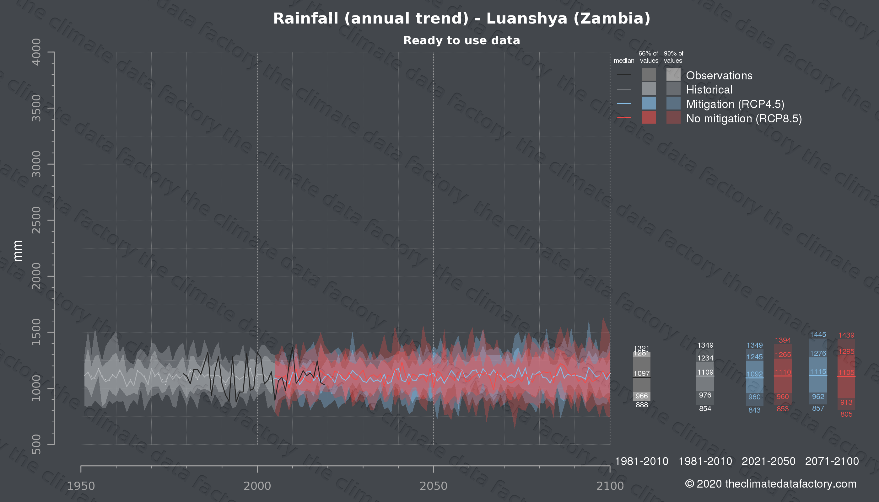 Graphic of projected rainfall for Luanshya (Zambia) under two climate change mitigation policy scenarios (RCP4.5, RCP8.5). Represented climate data are processed (bias-adjusted and quality controlled) data from IPCC models. https://theclimatedatafactory.com