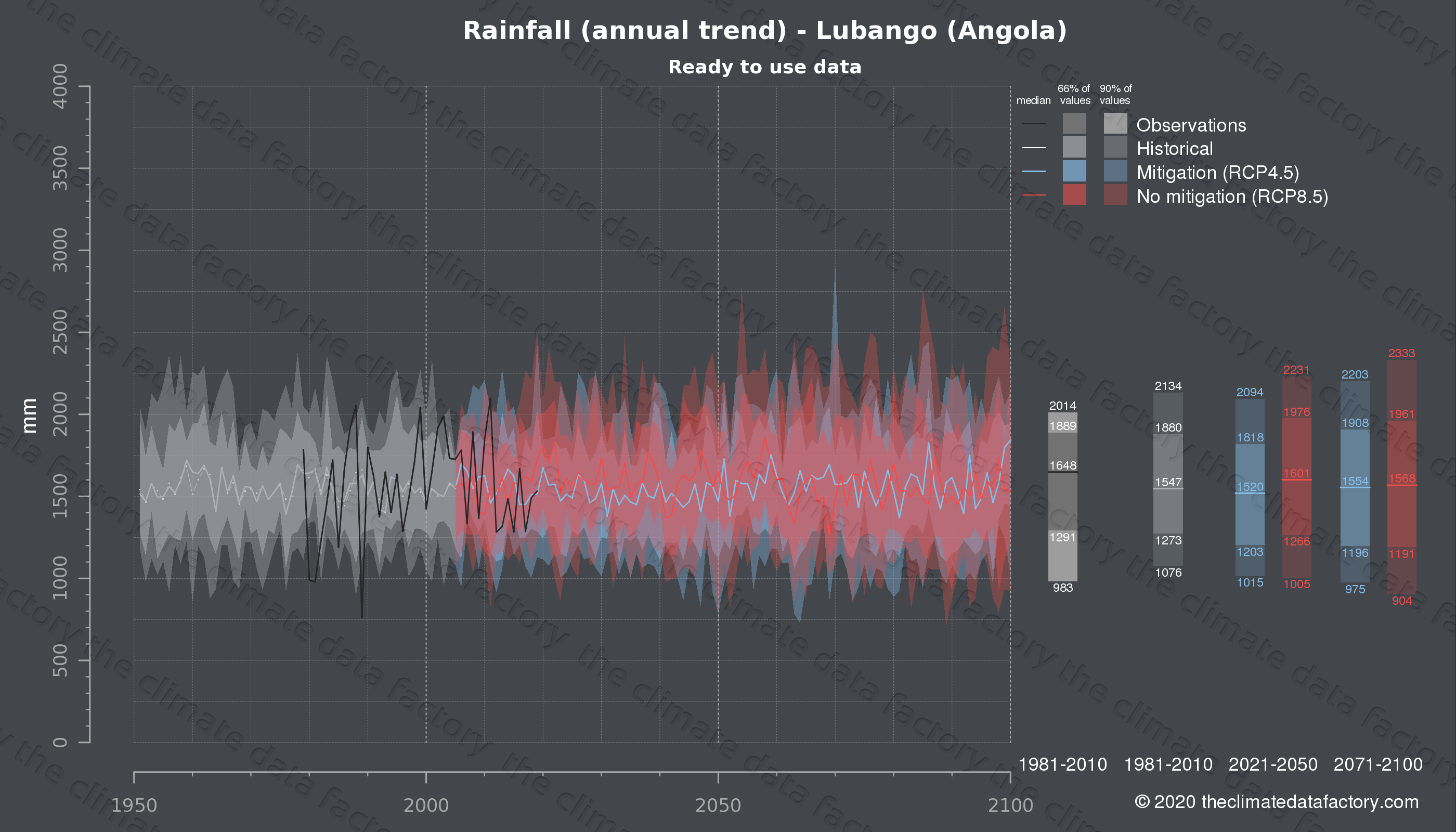 Graphic of projected rainfall for Lubango (Angola) under two climate change mitigation policy scenarios (RCP4.5, RCP8.5). Represented climate data are processed (bias-adjusted and quality controlled) data from IPCC models. https://theclimatedatafactory.com
