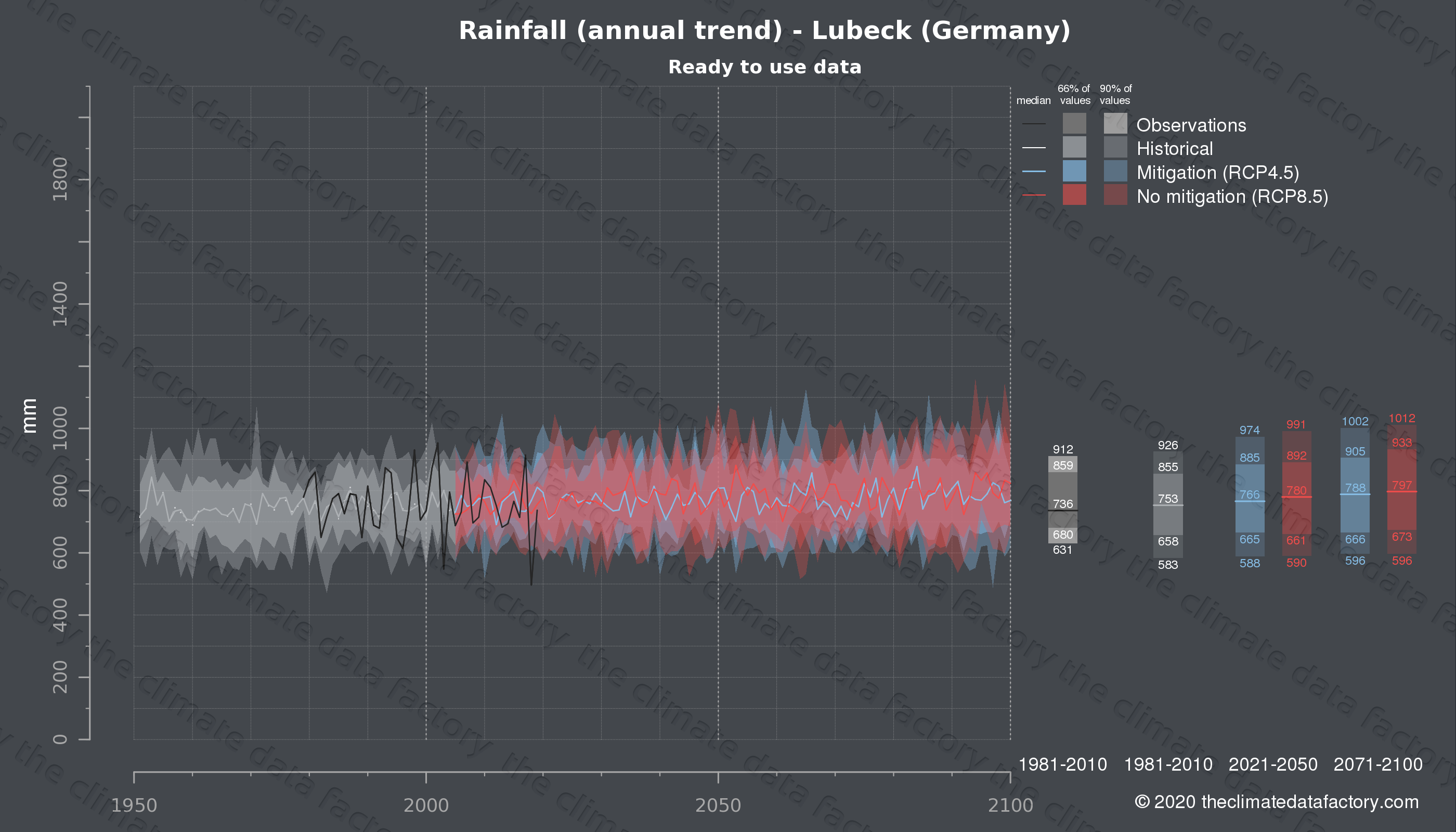 Graphic of projected rainfall for Lubeck (Germany) under two climate change mitigation policy scenarios (RCP4.5, RCP8.5). Represented climate data are processed (bias-adjusted and quality controlled) data from IPCC models. https://theclimatedatafactory.com