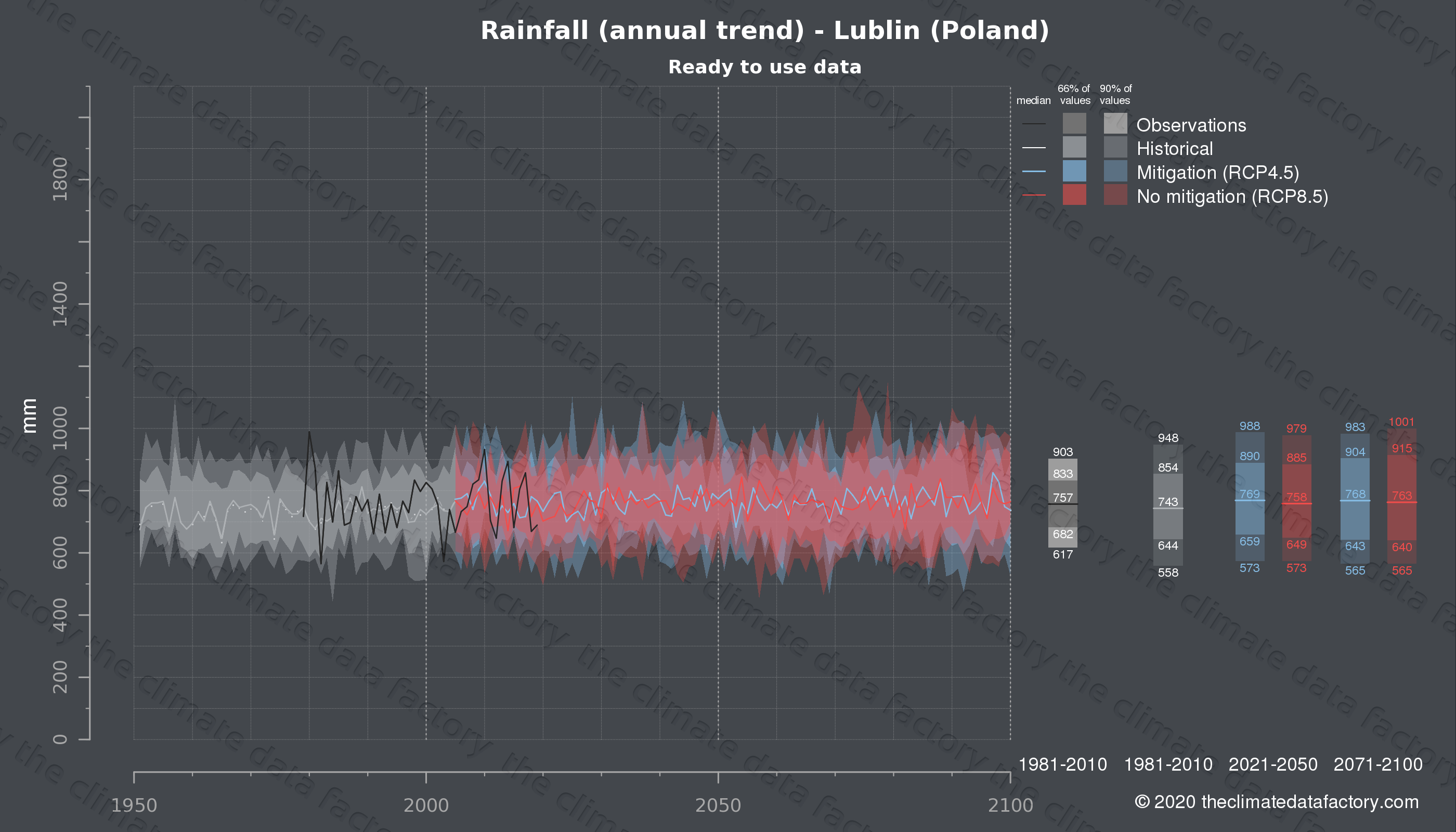 Graphic of projected rainfall for Lublin (Poland) under two climate change mitigation policy scenarios (RCP4.5, RCP8.5). Represented climate data are processed (bias-adjusted and quality controlled) data from IPCC models. https://theclimatedatafactory.com