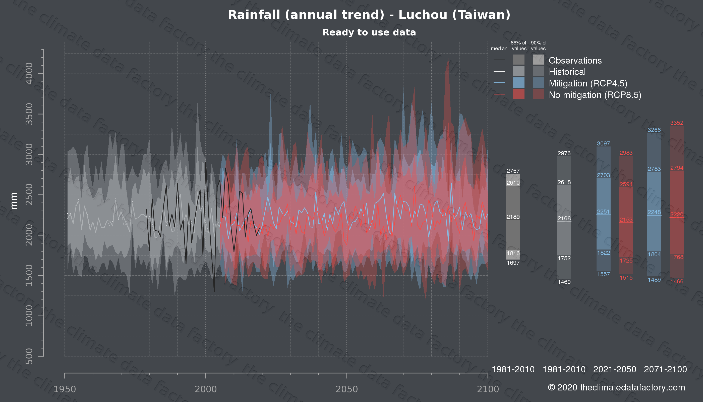 Graphic of projected rainfall for Luchou (Taiwan) under two climate change mitigation policy scenarios (RCP4.5, RCP8.5). Represented climate data are processed (bias-adjusted and quality controlled) data from IPCC models. https://theclimatedatafactory.com