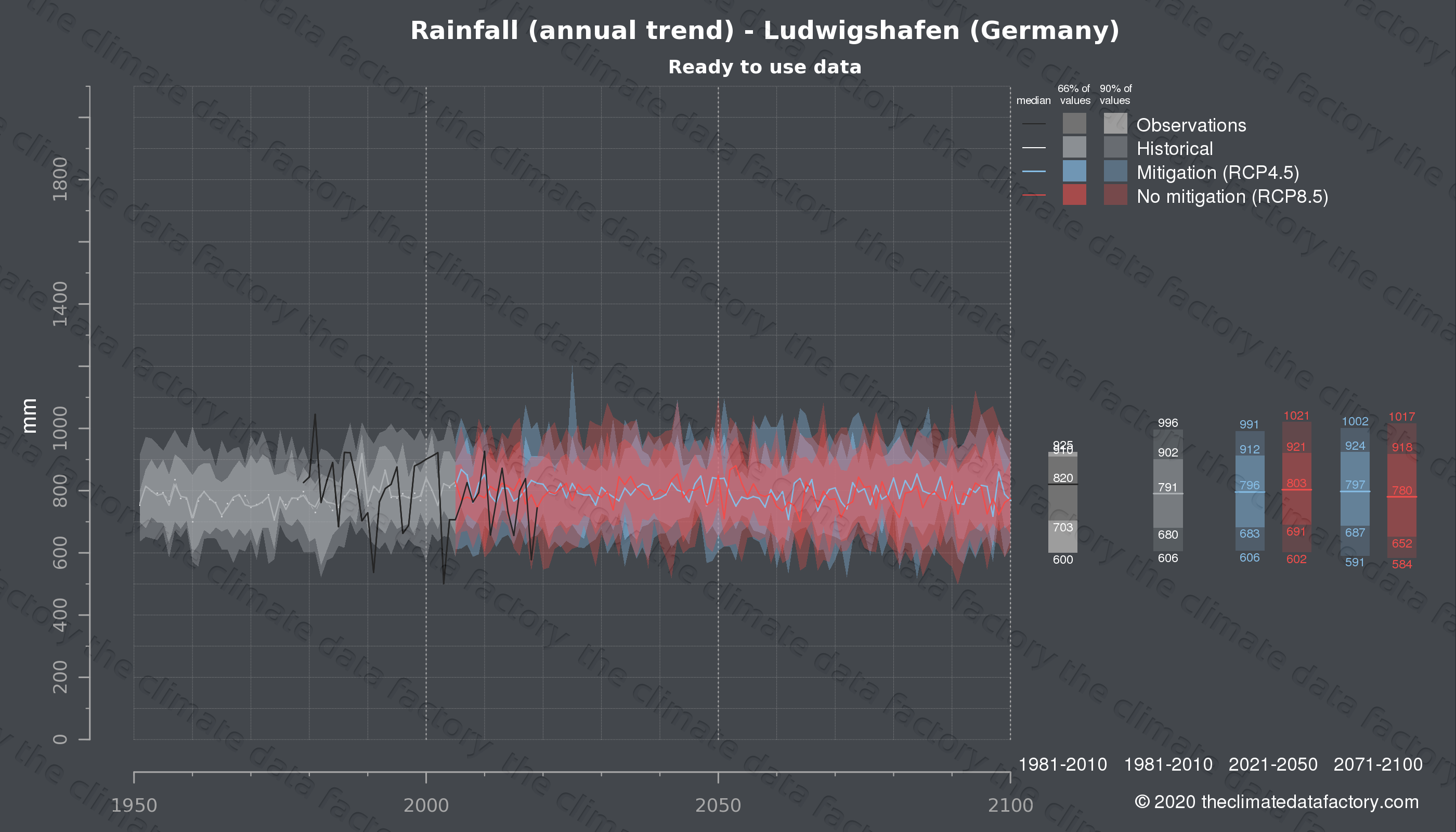 Graphic of projected rainfall for Ludwigshafen (Germany) under two climate change mitigation policy scenarios (RCP4.5, RCP8.5). Represented climate data are processed (bias-adjusted and quality controlled) data from IPCC models. https://theclimatedatafactory.com