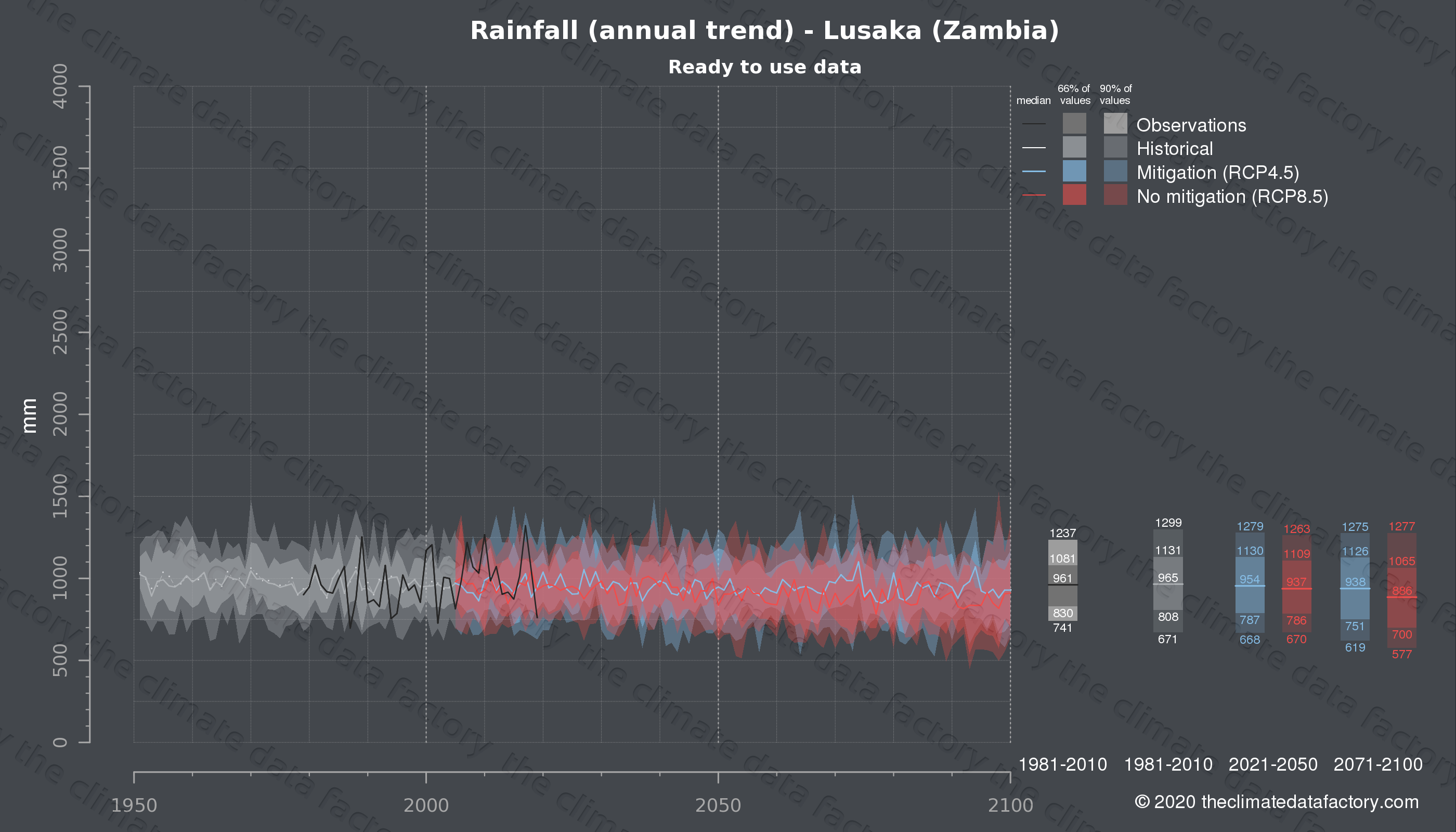Graphic of projected rainfall for Lusaka (Zambia) under two climate change mitigation policy scenarios (RCP4.5, RCP8.5). Represented climate data are processed (bias-adjusted and quality controlled) data from IPCC models. https://theclimatedatafactory.com