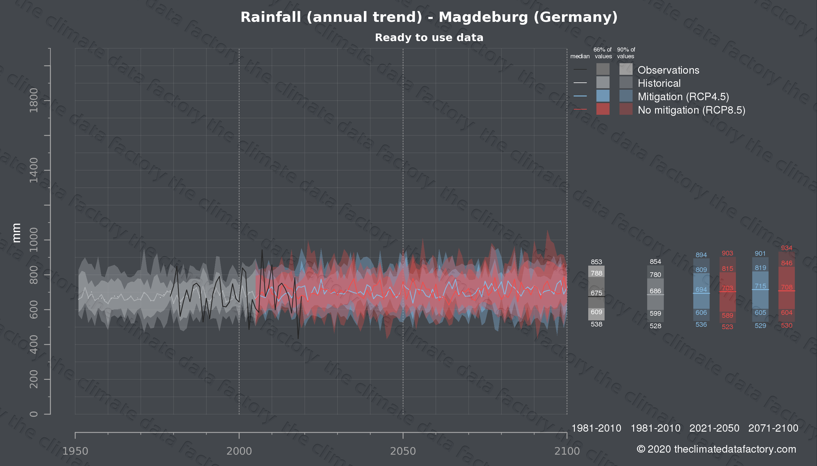 Graphic of projected rainfall for Magdeburg (Germany) under two climate change mitigation policy scenarios (RCP4.5, RCP8.5). Represented climate data are processed (bias-adjusted and quality controlled) data from IPCC models. https://theclimatedatafactory.com