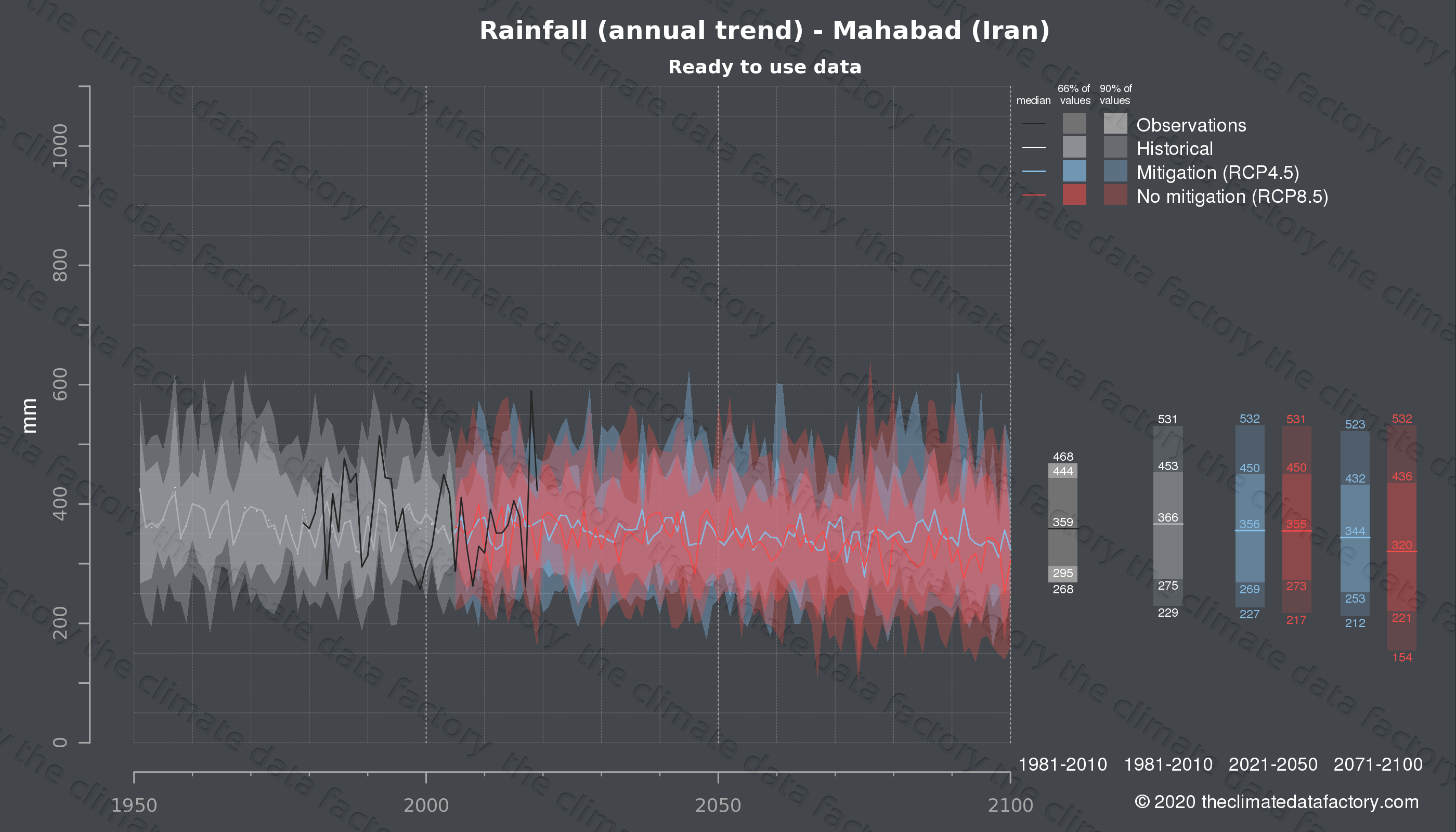 Graphic of projected rainfall for Mahabad (Iran) under two climate change mitigation policy scenarios (RCP4.5, RCP8.5). Represented climate data are processed (bias-adjusted and quality controlled) data from IPCC models. https://theclimatedatafactory.com