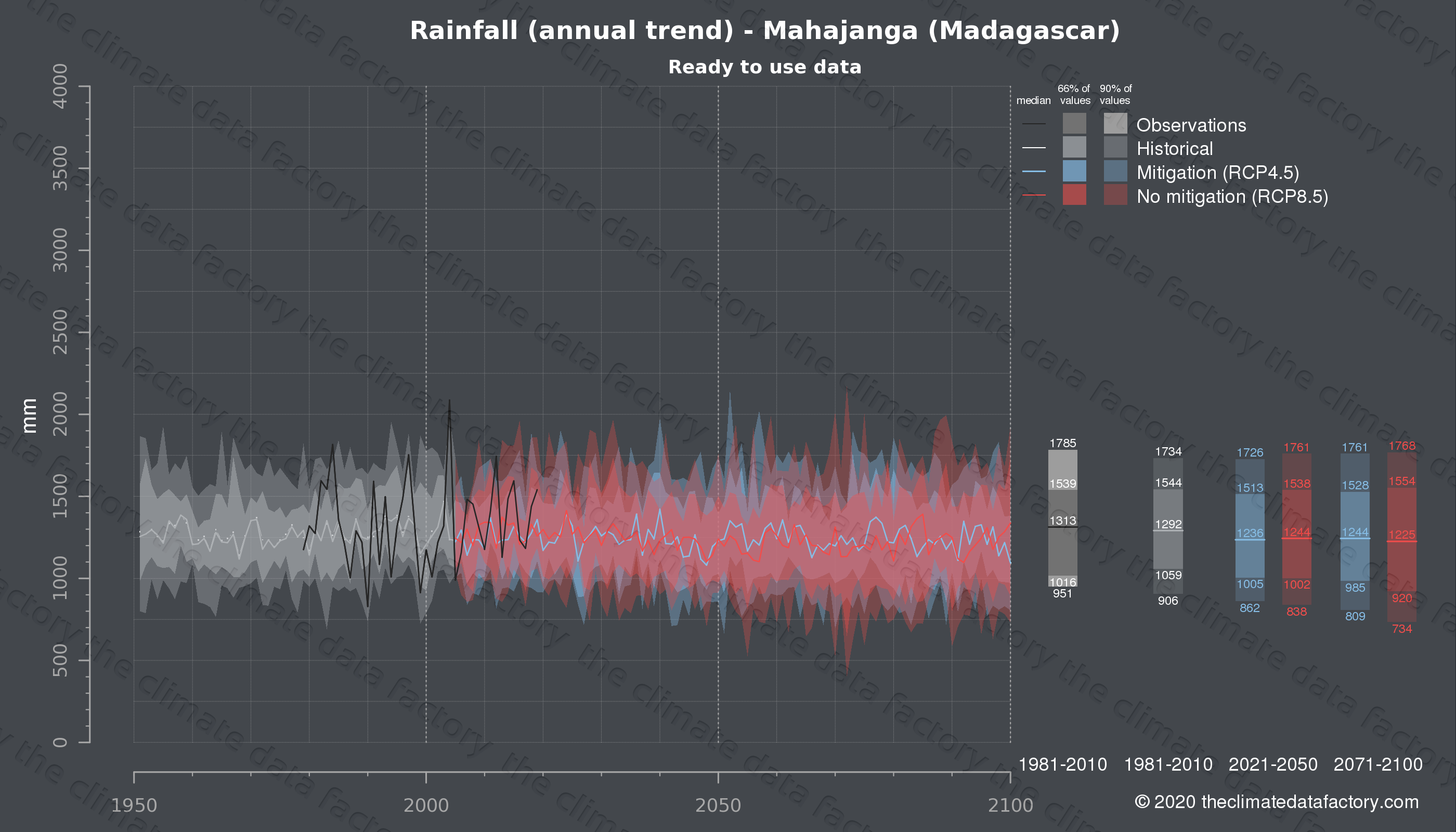 Graphic of projected rainfall for Mahajanga (Madagascar) under two climate change mitigation policy scenarios (RCP4.5, RCP8.5). Represented climate data are processed (bias-adjusted and quality controlled) data from IPCC models. https://theclimatedatafactory.com