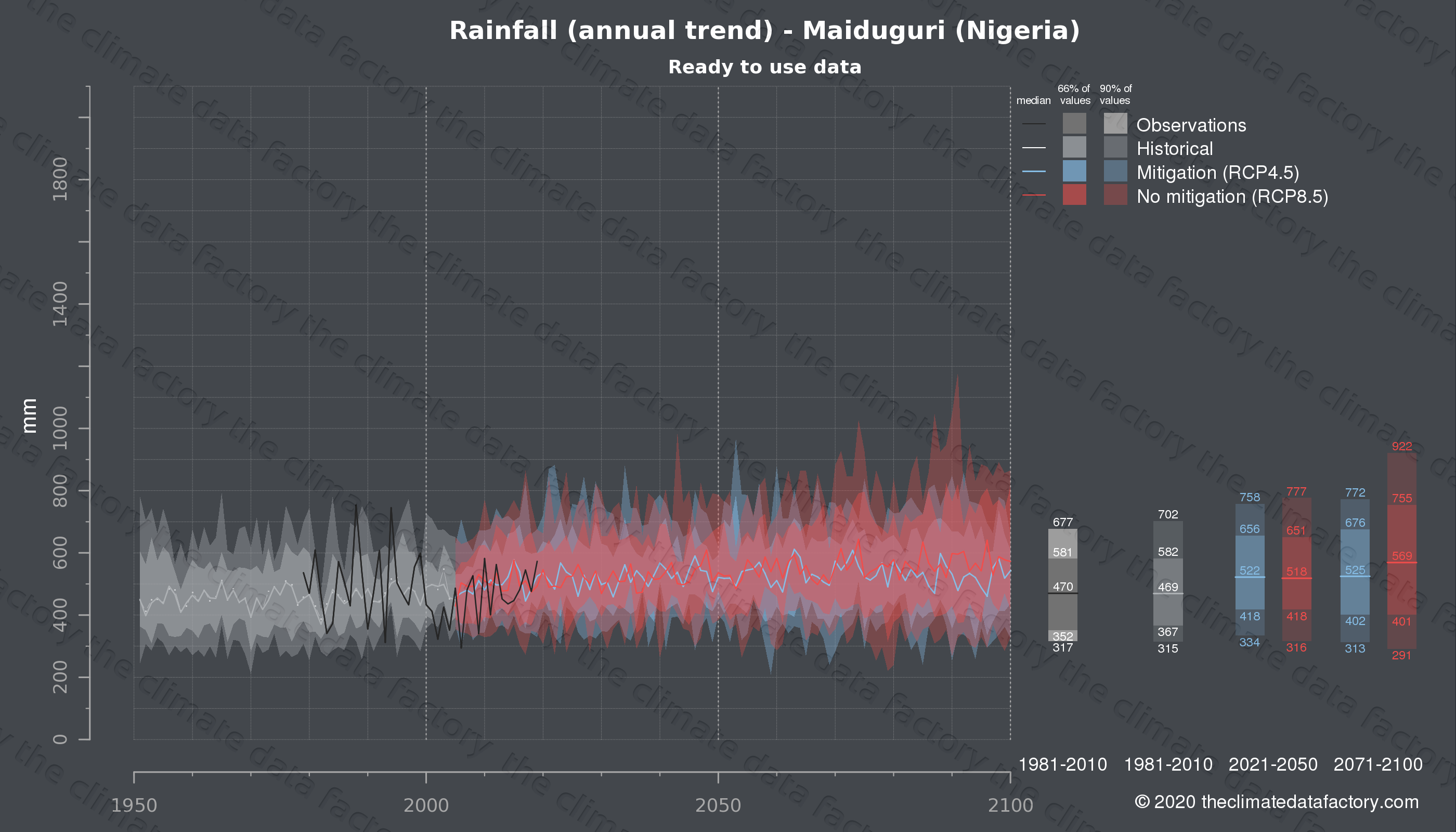 Graphic of projected rainfall for Maiduguri (Nigeria) under two climate change mitigation policy scenarios (RCP4.5, RCP8.5). Represented climate data are processed (bias-adjusted and quality controlled) data from IPCC models. https://theclimatedatafactory.com