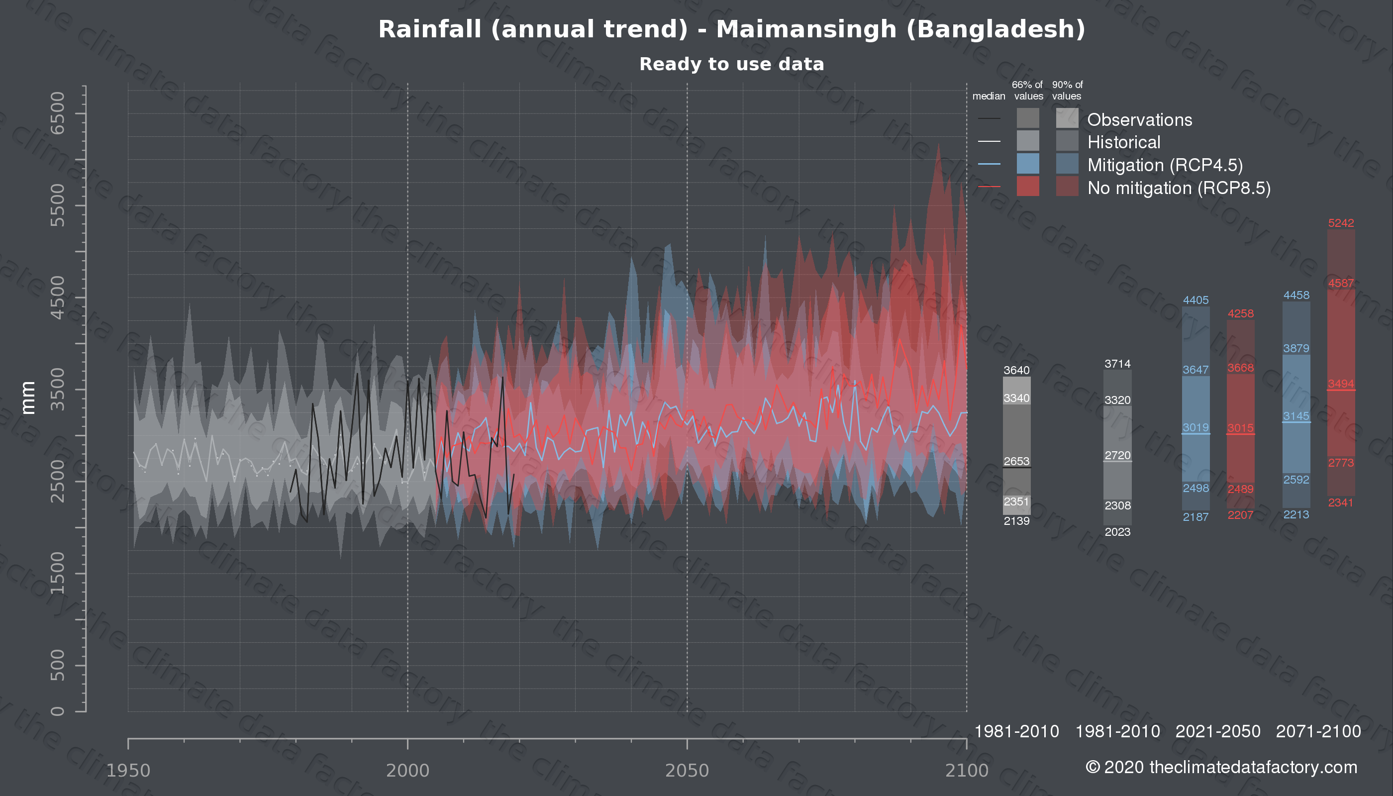 Graphic of projected rainfall for Maimansingh (Bangladesh) under two climate change mitigation policy scenarios (RCP4.5, RCP8.5). Represented climate data are processed (bias-adjusted and quality controlled) data from IPCC models. https://theclimatedatafactory.com