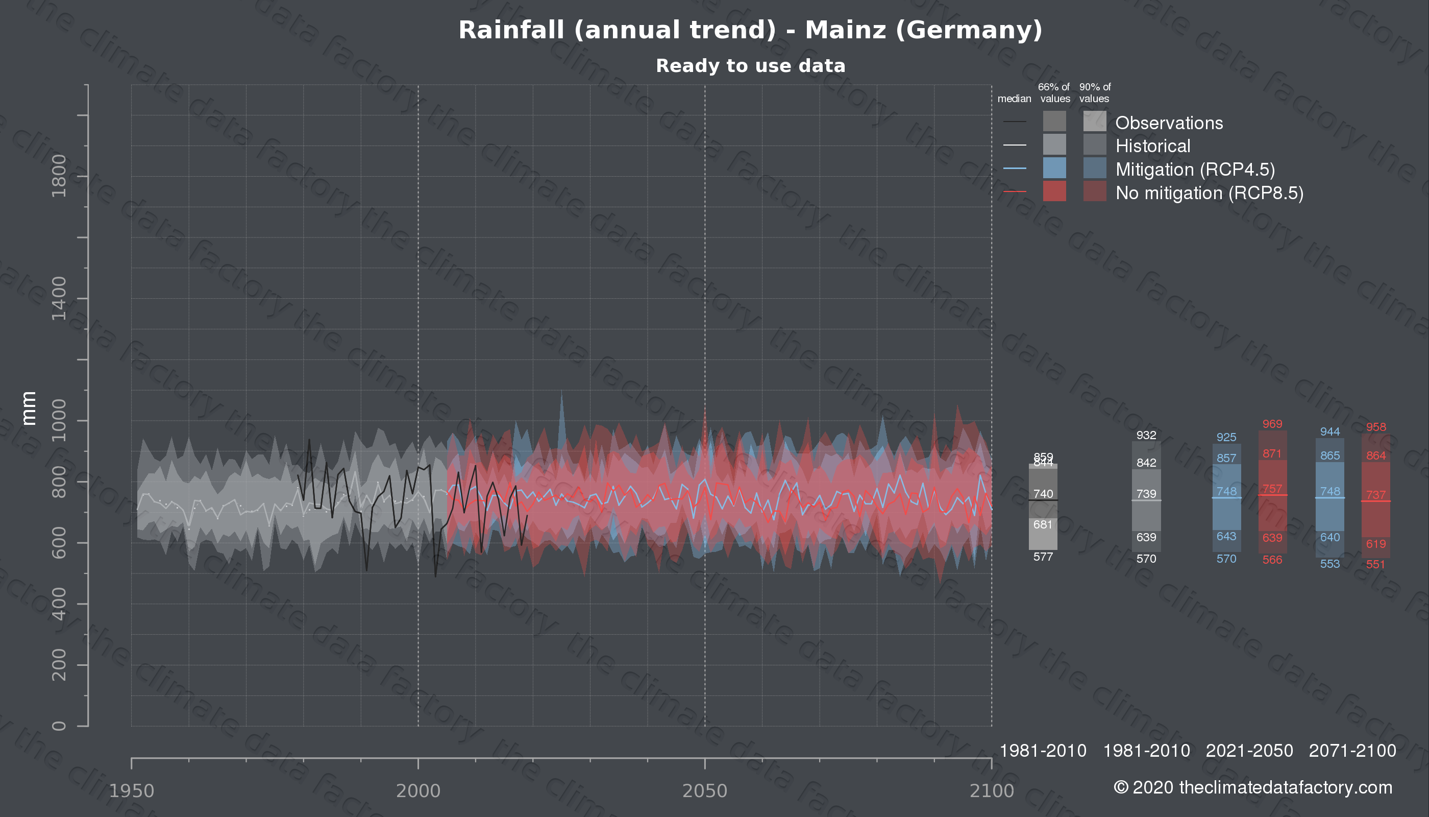 Graphic of projected rainfall for Mainz (Germany) under two climate change mitigation policy scenarios (RCP4.5, RCP8.5). Represented climate data are processed (bias-adjusted and quality controlled) data from IPCC models. https://theclimatedatafactory.com