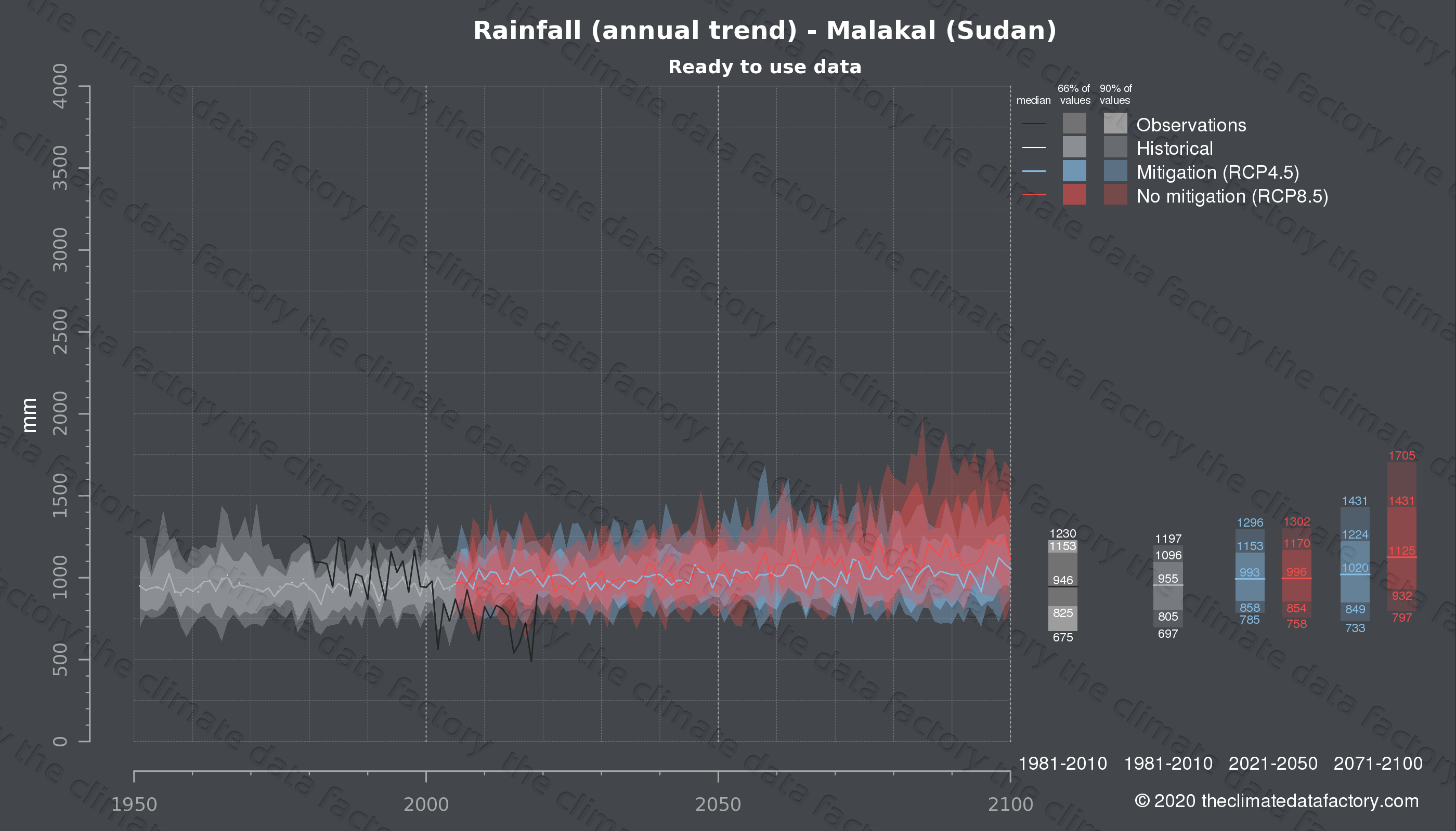 Graphic of projected rainfall for Malakal (Sudan) under two climate change mitigation policy scenarios (RCP4.5, RCP8.5). Represented climate data are processed (bias-adjusted and quality controlled) data from IPCC models. https://theclimatedatafactory.com