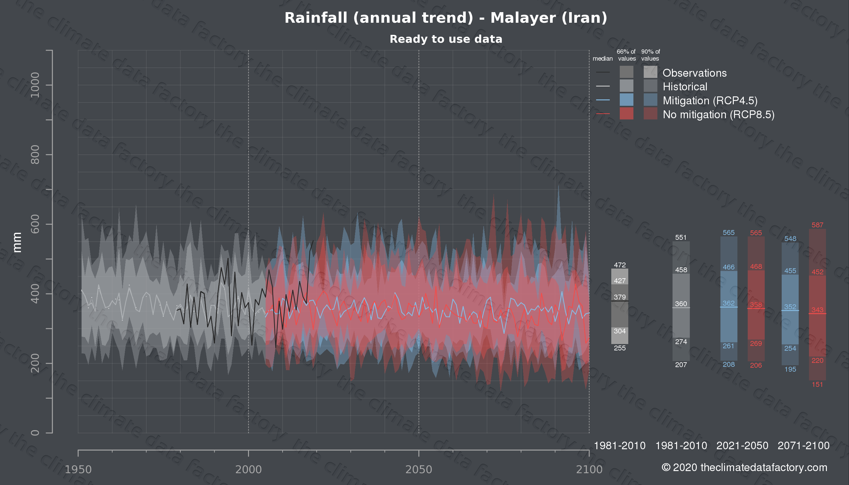 Graphic of projected rainfall for Malayer (Iran) under two climate change mitigation policy scenarios (RCP4.5, RCP8.5). Represented climate data are processed (bias-adjusted and quality controlled) data from IPCC models. https://theclimatedatafactory.com
