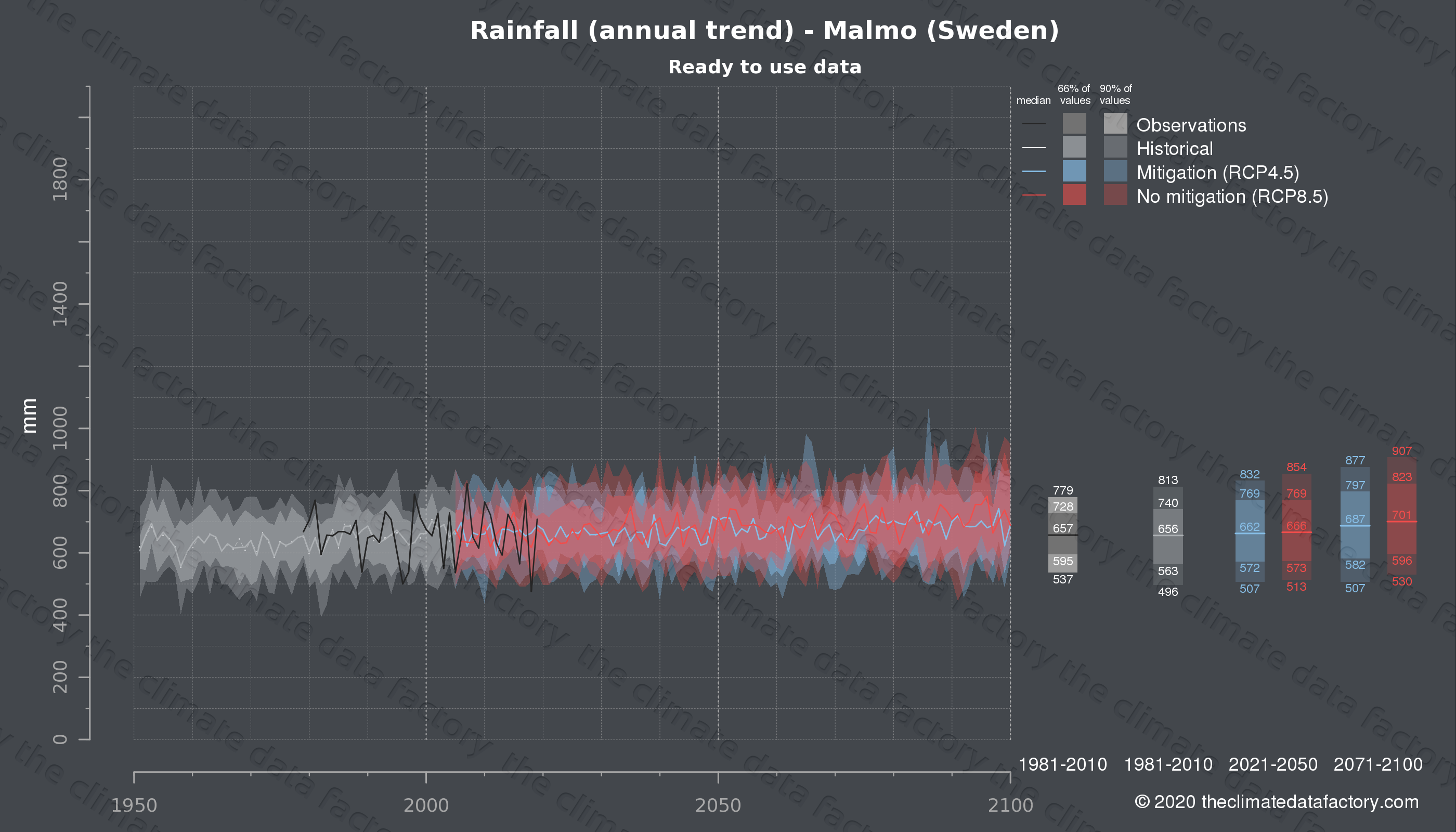 Graphic of projected rainfall for Malmo (Sweden) under two climate change mitigation policy scenarios (RCP4.5, RCP8.5). Represented climate data are processed (bias-adjusted and quality controlled) data from IPCC models. https://theclimatedatafactory.com