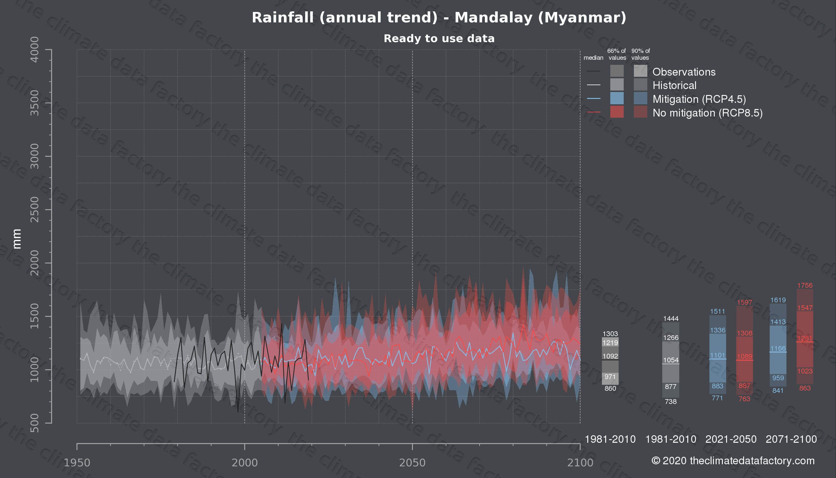 Graphic of projected rainfall for Mandalay (Myanmar) under two climate change mitigation policy scenarios (RCP4.5, RCP8.5). Represented climate data are processed (bias-adjusted and quality controlled) data from IPCC models. https://theclimatedatafactory.com
