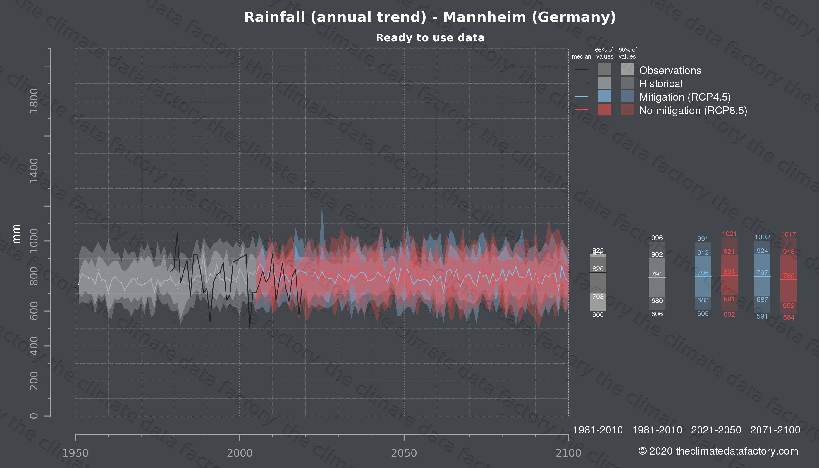Graphic of projected rainfall for Mannheim (Germany) under two climate change mitigation policy scenarios (RCP4.5, RCP8.5). Represented climate data are processed (bias-adjusted and quality controlled) data from IPCC models. https://theclimatedatafactory.com