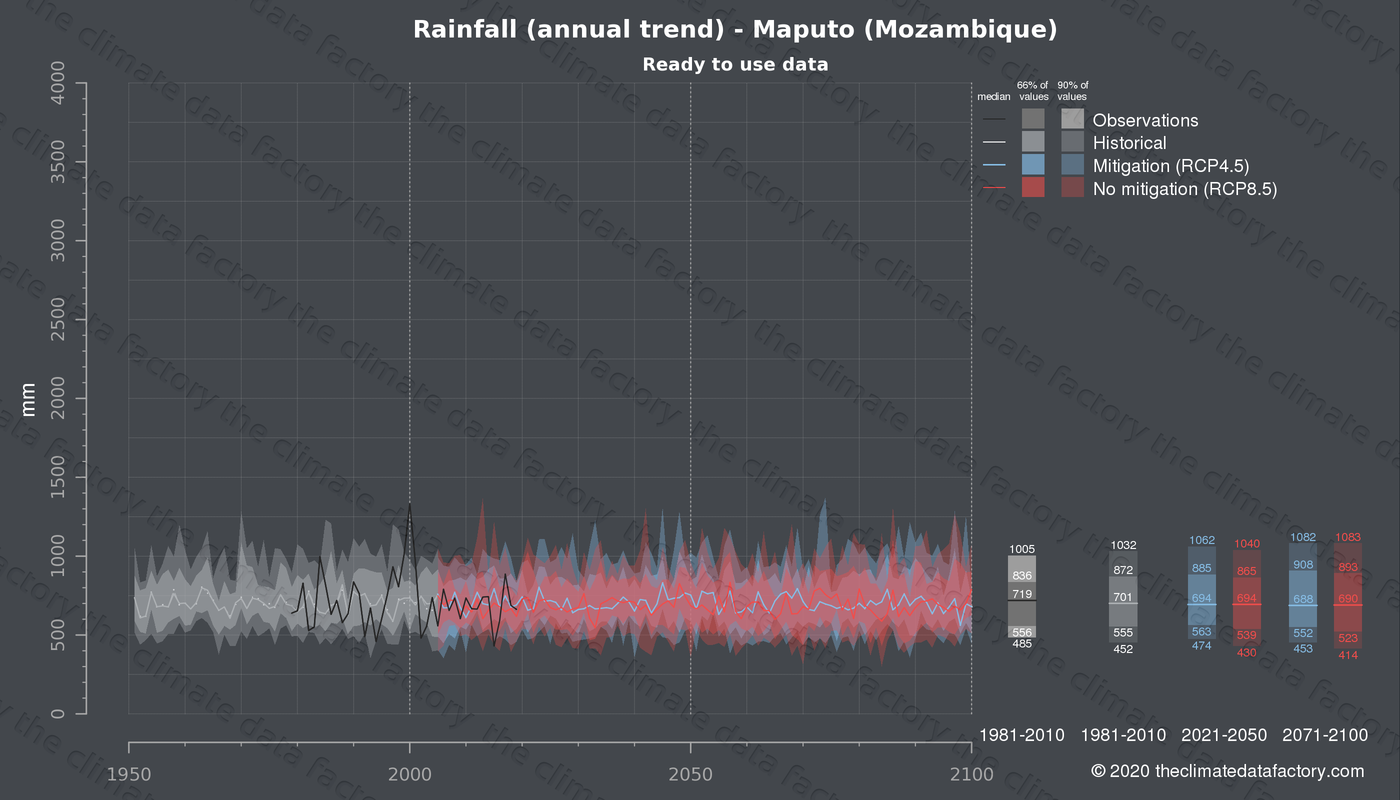 Graphic of projected rainfall for Maputo (Mozambique) under two climate change mitigation policy scenarios (RCP4.5, RCP8.5). Represented climate data are processed (bias-adjusted and quality controlled) data from IPCC models. https://theclimatedatafactory.com