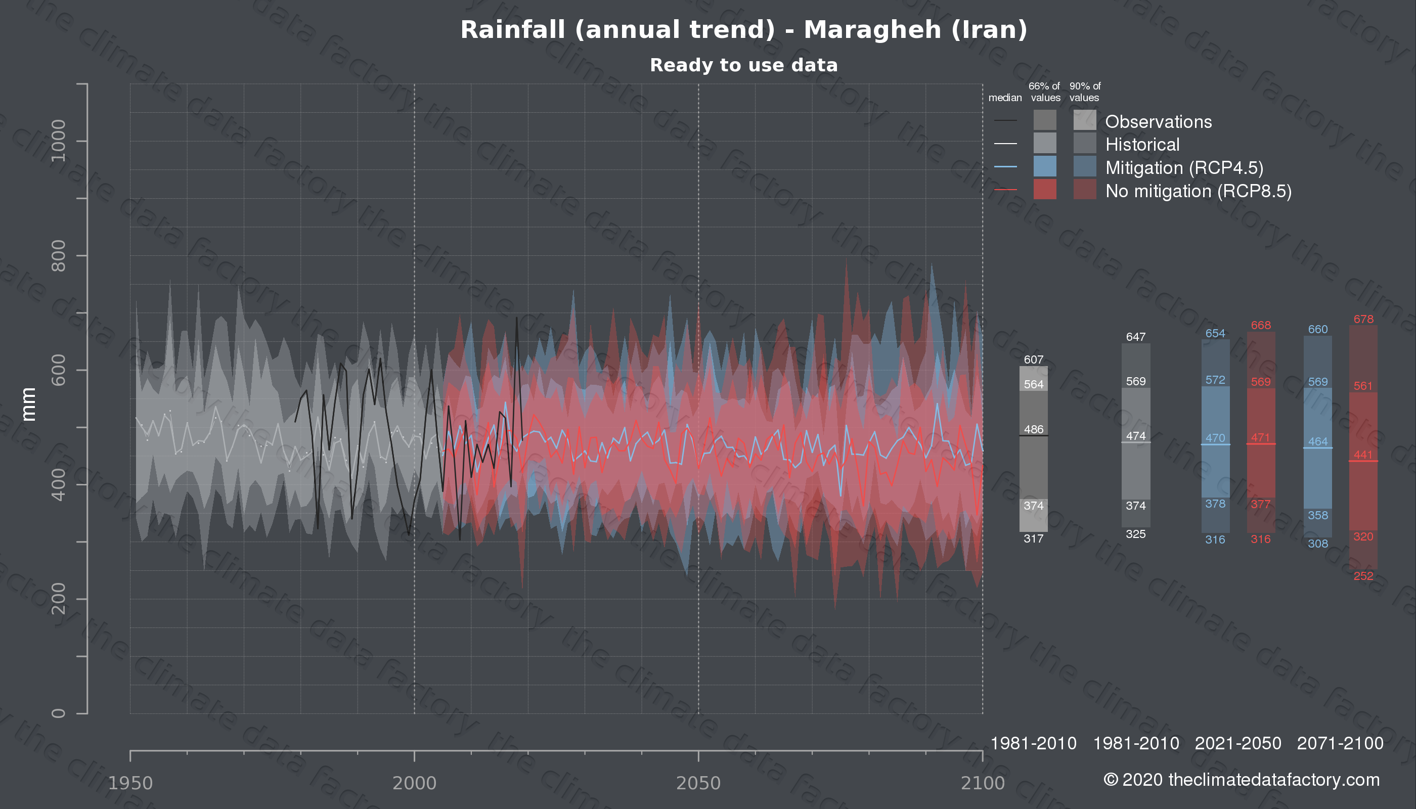 Graphic of projected rainfall for Maragheh (Iran) under two climate change mitigation policy scenarios (RCP4.5, RCP8.5). Represented climate data are processed (bias-adjusted and quality controlled) data from IPCC models. https://theclimatedatafactory.com