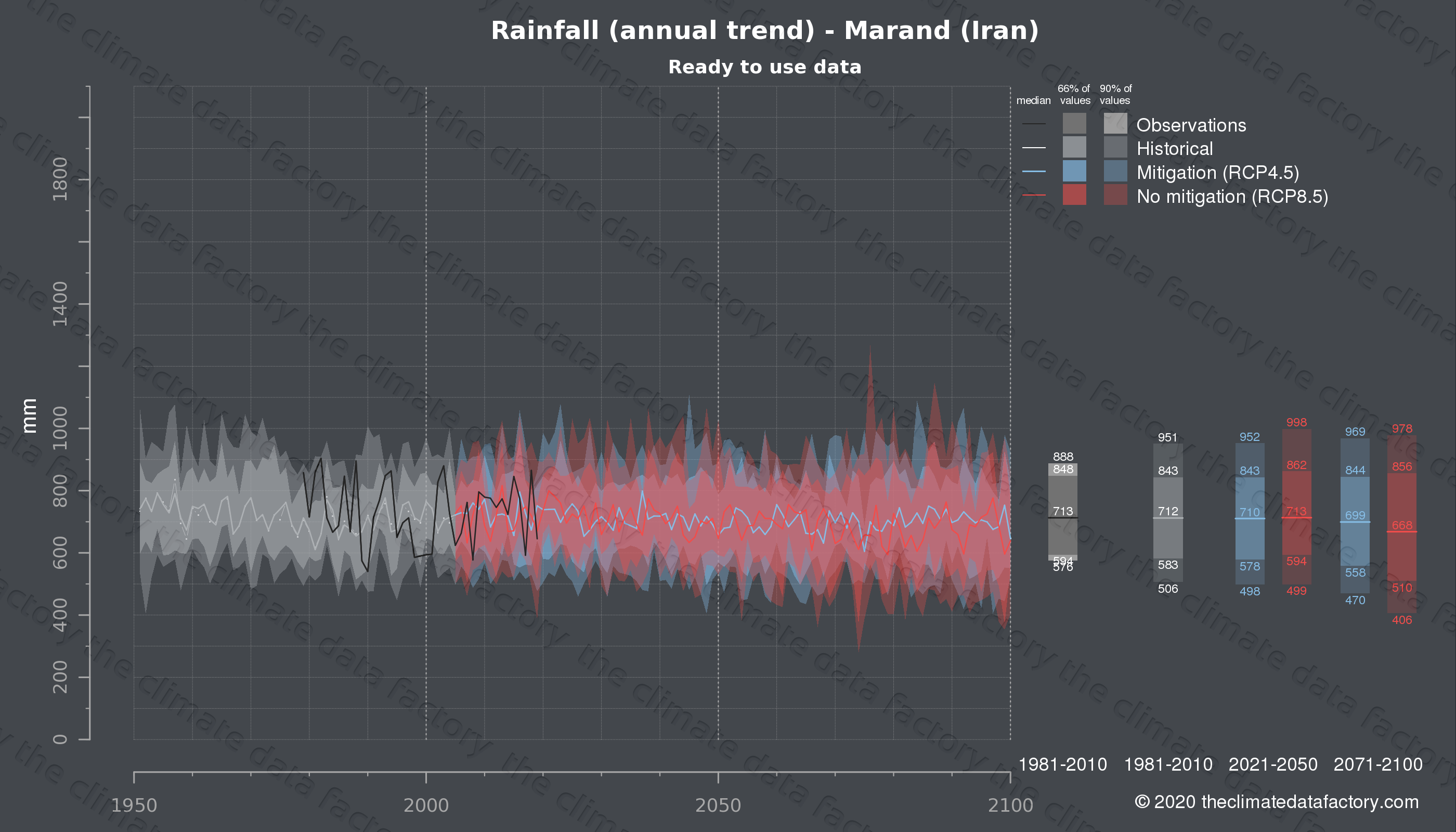 Graphic of projected rainfall for Marand (Iran) under two climate change mitigation policy scenarios (RCP4.5, RCP8.5). Represented climate data are processed (bias-adjusted and quality controlled) data from IPCC models. https://theclimatedatafactory.com