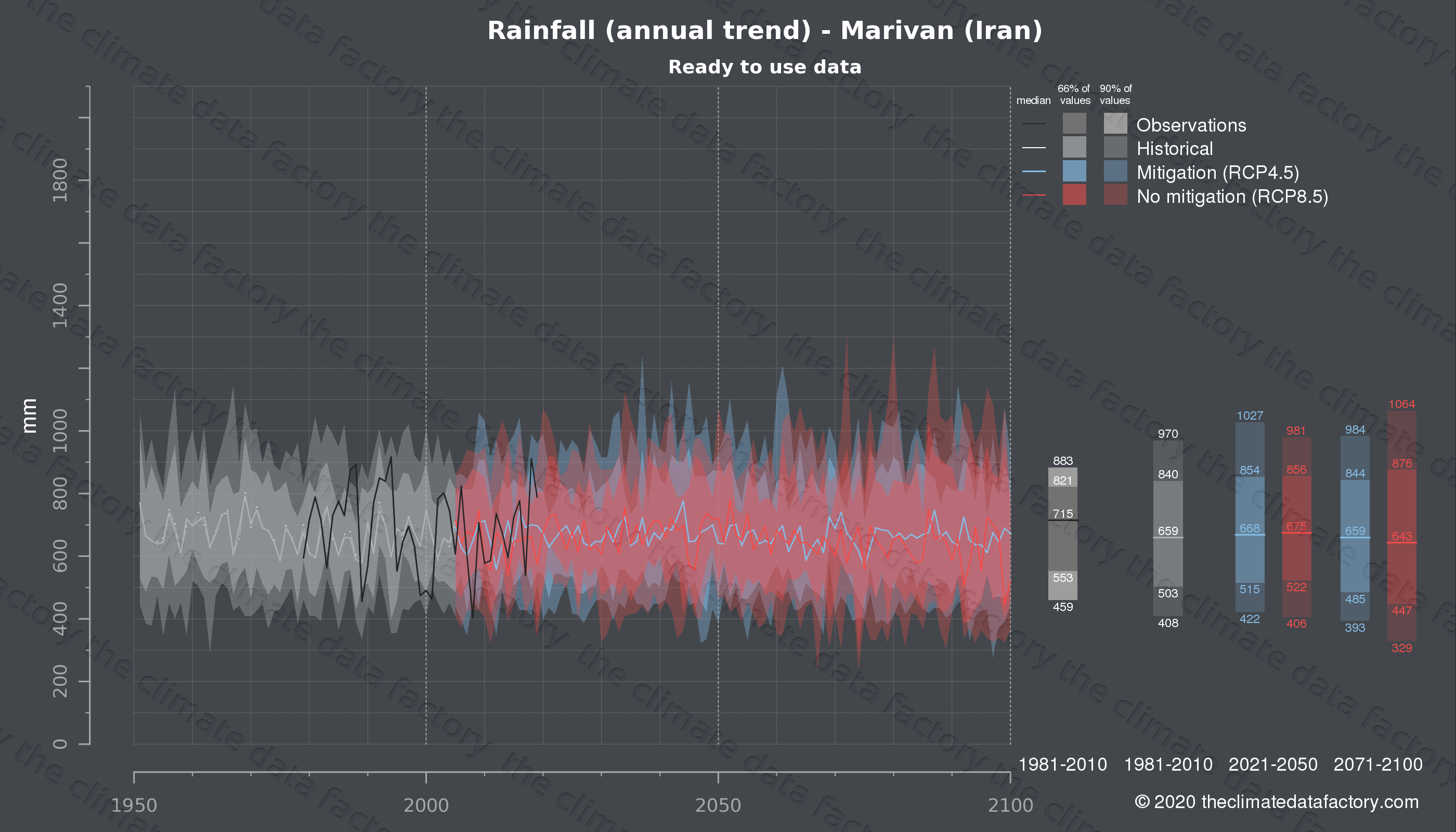 Graphic of projected rainfall for Marivan (Iran) under two climate change mitigation policy scenarios (RCP4.5, RCP8.5). Represented climate data are processed (bias-adjusted and quality controlled) data from IPCC models. https://theclimatedatafactory.com