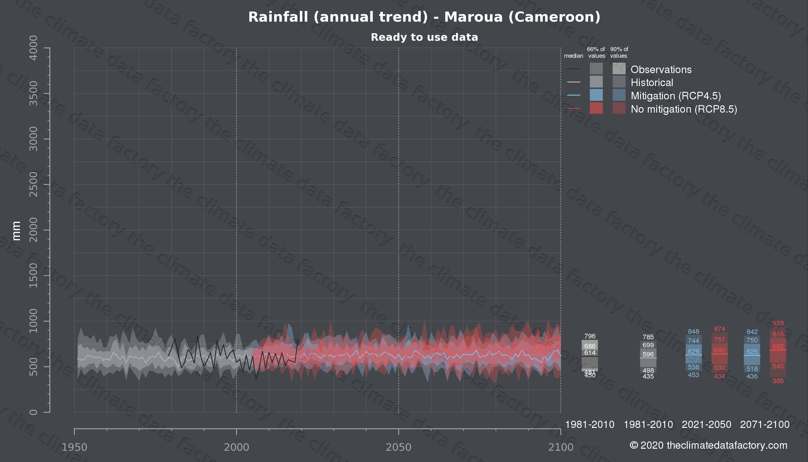 Graphic of projected rainfall for Maroua (Cameroon) under two climate change mitigation policy scenarios (RCP4.5, RCP8.5). Represented climate data are processed (bias-adjusted and quality controlled) data from IPCC models. https://theclimatedatafactory.com