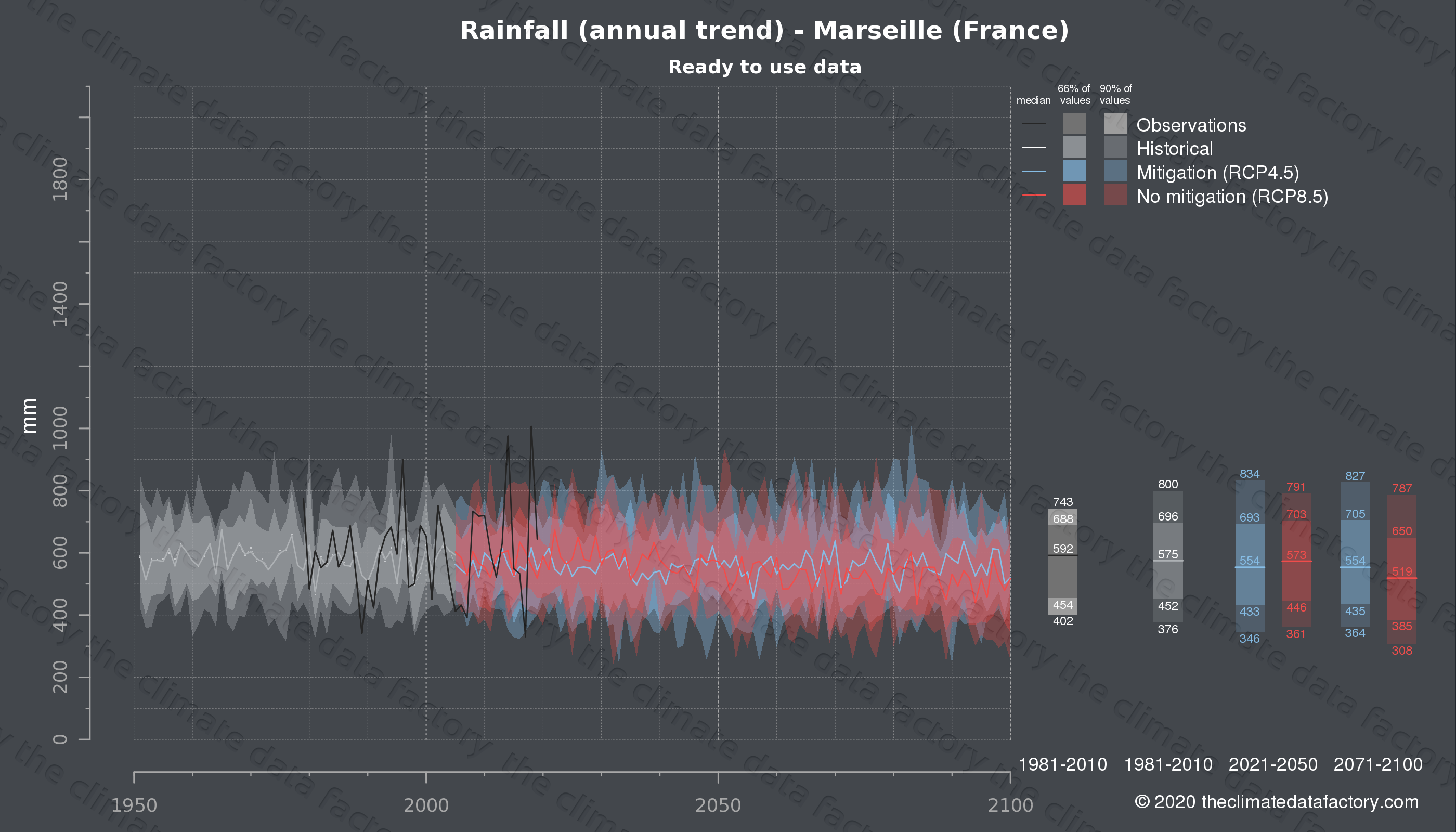Graphic of projected rainfall for Marseille (France) under two climate change mitigation policy scenarios (RCP4.5, RCP8.5). Represented climate data are processed (bias-adjusted and quality controlled) data from IPCC models. https://theclimatedatafactory.com