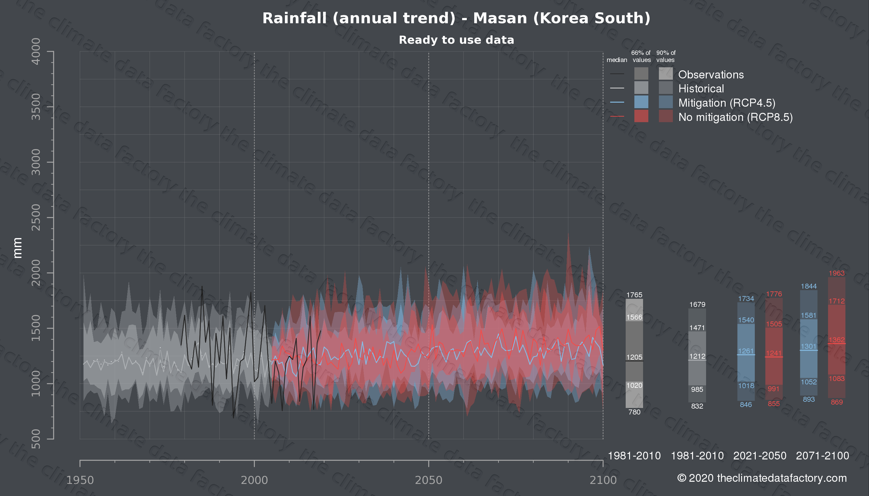 Graphic of projected rainfall for Masan (South Korea) under two climate change mitigation policy scenarios (RCP4.5, RCP8.5). Represented climate data are processed (bias-adjusted and quality controlled) data from IPCC models. https://theclimatedatafactory.com
